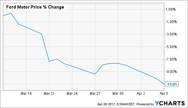 F Chart