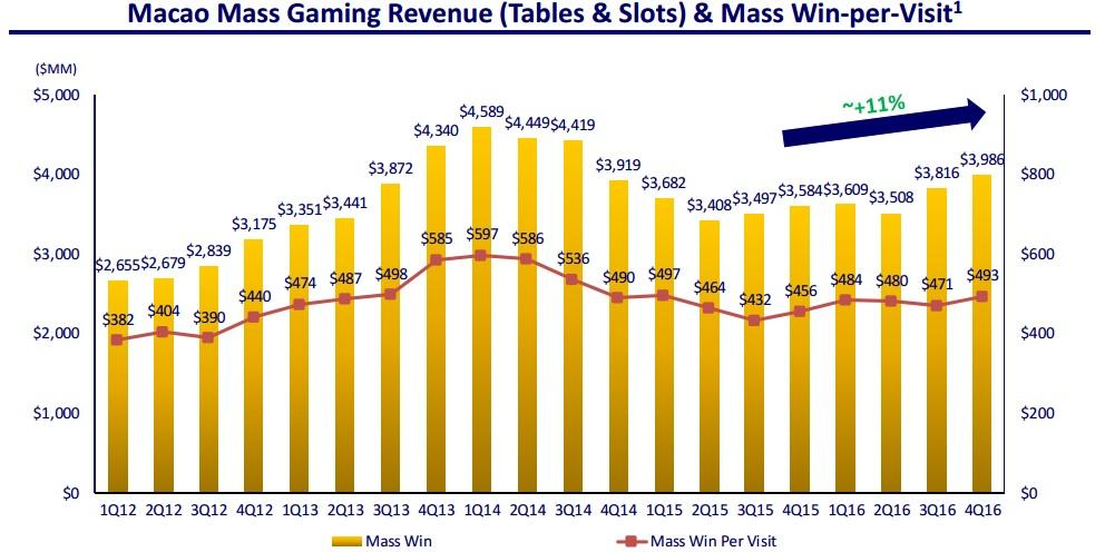 las vegas sands corp a high risk Marina bay sands again delivered outstanding financial results during  to las  vegas sands in the fourth quarter of 2017 increased 1379% to $121   insurance, gaming promoters, risks relating to our gaming licenses,.