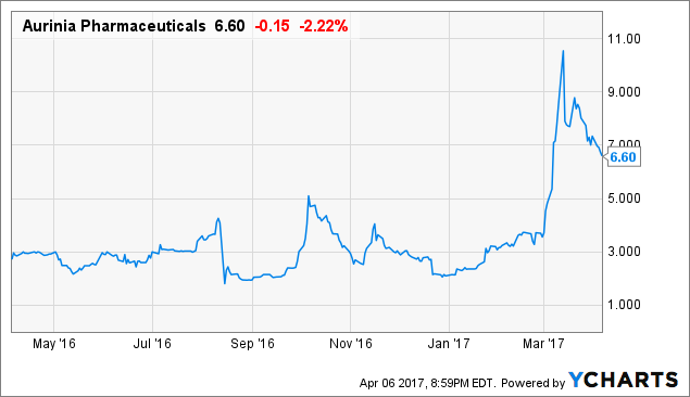 Aurinia Pharmaceuticals Inc. (NASDAQ:AUPH) Volume Spiking Mid-session