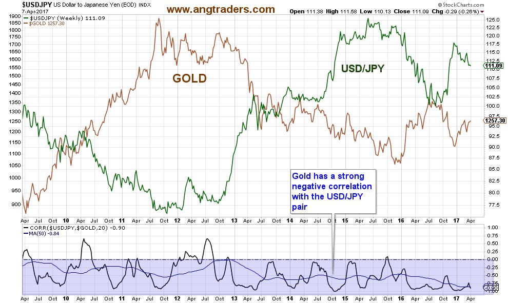 USA  dollar near 5-month low vs yen amid geopolitical risk