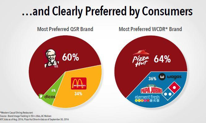 Analysts At Citigroup Indicated Yum! Brands, Inc. (NYSE:YUM) As Neutral