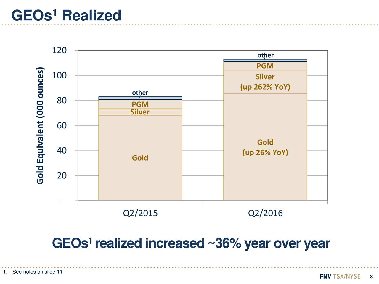 120 other PGM 100 Silver (up 262% YoY) other 80 PGM Silver 60 Gold 40 (up 26% YoY) Gold Gold Equivalent (000 ounces) - Q2/2015 Q2/2016 1 GEOs realizedincreased~36%year overyear 1.See notes on slide 11 3
