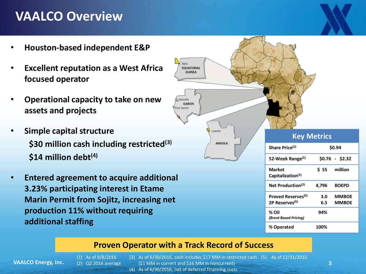 Houston-based independent E&P Excellent reputation as a West Africa focused operator Operationalcapacity to take on new assets and projects Simple capital structure Key Metrics (3) $30 million cash including restricted Share Price) $0.94 (4) (1) $14 million debt 52-Week Range $0.76 - $2.32 Capitalization $ 55 million Entered agreement to acquire additional Net Production) 4,796 BOEPD 3.23% participating interest in Etame Proved Reserves) 3.0 MMBOE Marin Permit from Sojitz, increasing net 2P Reserves) 6.5 MMBOE production 11% without requiring % Oil 94% (BrentBased Pricing) additional staffing % Operated 100% Proven Operator with a Track Record of Success VAALCO Energy, Inc. (1) As of 8/8/2016 (3) As of 6/30/2016, cash includes $17 MM in restrictAs of 12/31/2015 (2) Q2 2016 average ($1 MM in current and $16 MM in noncurrent) 3