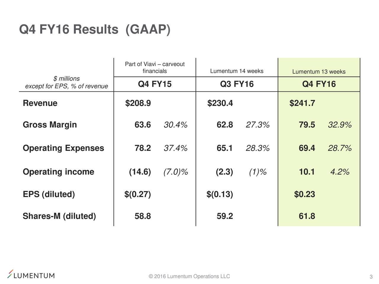 Part of Viavi  carveout financials Lumentum 14 weeks Lumentum 13 weeks except for EPS, % of revenue Q4 FY15 Q3 FY16 Q4 FY16 Revenue $208.9 $230.4 $241.7 Gross Margin 63.6 30.4% 62.8 27.3% 79.5 32.9% Operating Expenses 78.2 37.4% 65.1 28.3% 69.4 28.7% Operating income (14.6) (7.0)% (2.3) (1)% 10.1 4.2% EPS (diluted) $(0.27) $(0.13) $0.23 Shares-M (diluted) 58.8 59.2 61.8 2016 Lumentum Operations LLC 3