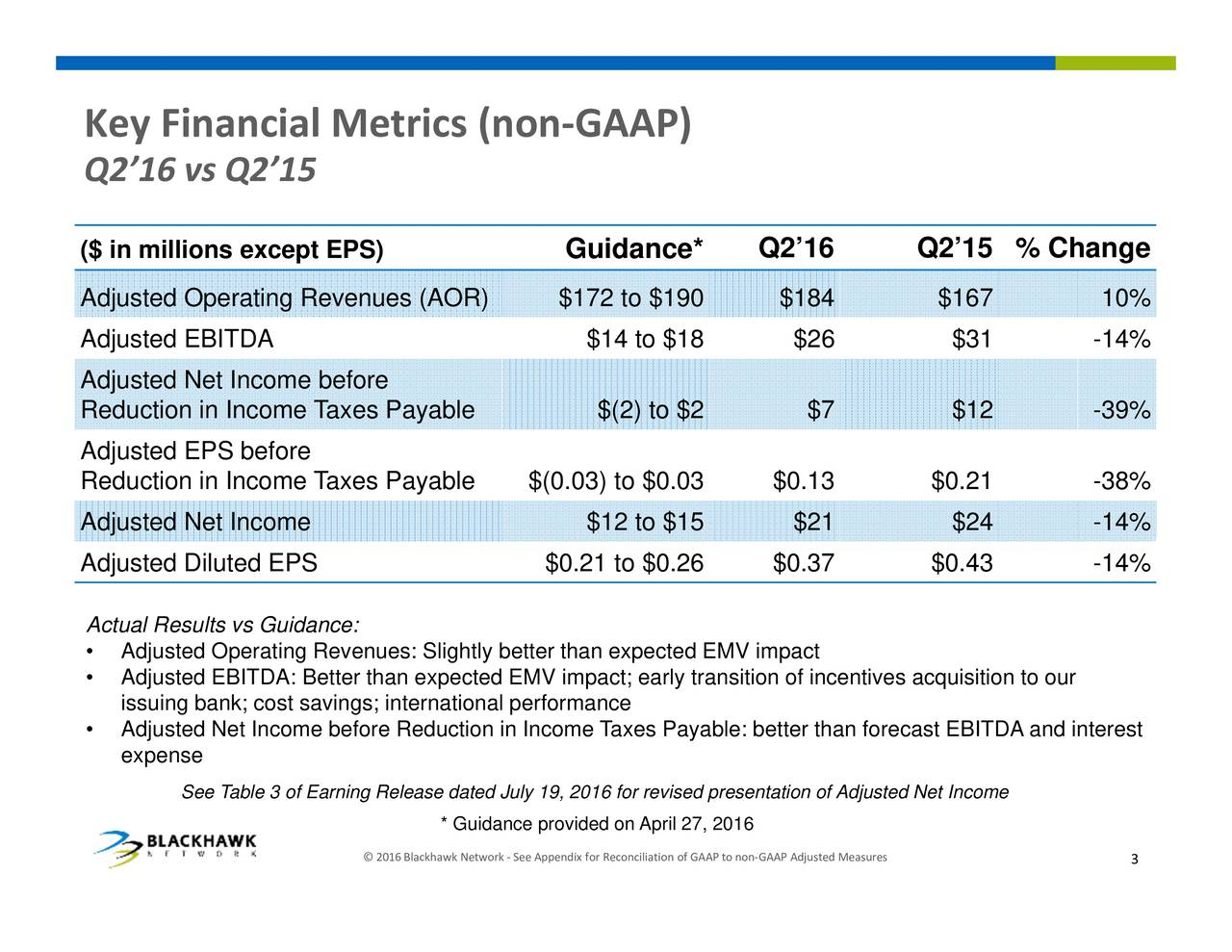 easures djusted Q216 Q215 % Change AAP on GAAP f early transition of incentives acquisition to our Taxes Payable: better than forecast EBITDA and interest GAAP) or Guidance* ppendix e (non ly better than expected EMV impact etwork * Guidance provided on April 27, 2016 lackhawk 2016 Metrics 215 vs Financial See Table 3 of Earning Release dated July 19, 2016 issuigxpens;ecost savings; international performance AcuRdAdjusted EBITDA: Better than expected EMV impact;me Ke y 216($ inmdjAitustjxeEBttieAiccostjnbnAaeni)tmayabSe72atoe4190$$(0.t3)t$$$2.1