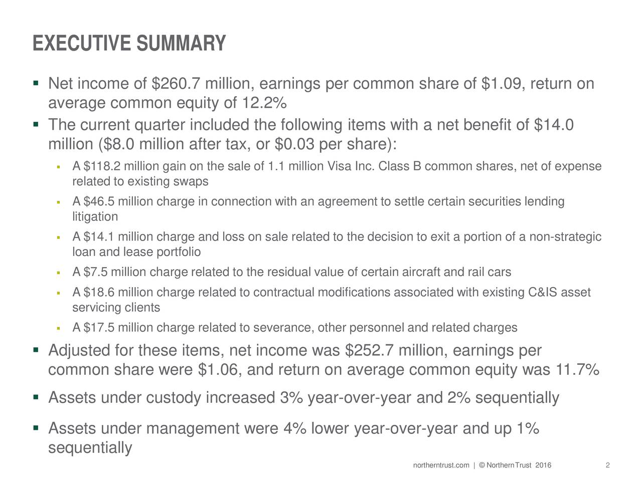 Net income of $260.7 million, earnings per common share of $1.09, return on average common equity of 12.2% The current quarter included the following items with a net benefit of $14.0 million ($8.0 million after tax, or $0.03 per share): A $118.2 million gain on the sale of 1.1 million Visa Inc. Class B common shares, net of expense related to existing swaps A $46.5 million charge in connection with an agreement to settle certain securities lending litigation A $14.1 million charge and loss on sale related to the decision to exit a portion of a non-strategic loan and lease portfolio A $7.5 million charge related to the residual value of certain aircraft and rail cars A $18.6 million charge related to contractual modifications associated with existing C&IS asset servicing clients A $17.5 million charge related to severance, other personnel and related charges Adjusted for these items, net income was $252.7 million, earnings per common share were $1.06, and return on average common equity was 11.7% Assets under custody increased 3% year-over-year and 2% sequentially Assets under management were 4% lower year-over-year and up 1% sequentially northerntrust.com |  NorthernTrust22016