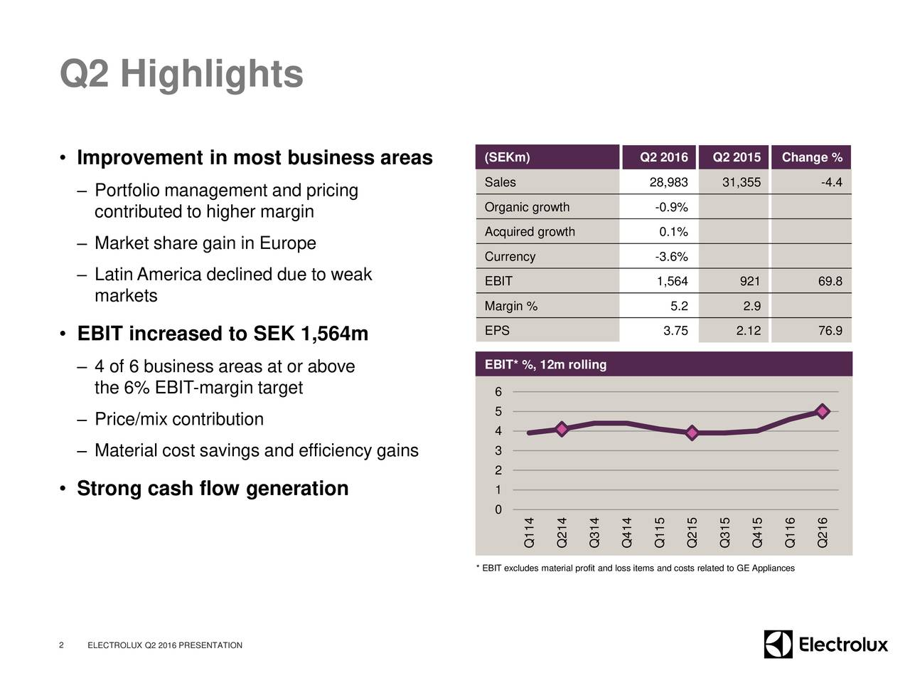Improvement in most business areas (SEKm) Q2 2016 Q2 2015 Change % Sales 28,983 31,355 -4.4 Portfolio management and pricing contributed to higher margin Organic growth -0.9% Acquired growth 0.1% Market share gain in Europe Currency -3.6% Latin America declined due to weak EBIT 1,564 921 69.8 markets Margin % 5.2 2.9 EBIT increased to SEK 1,564m EPS 3.75 2.12 76.9 4 of 6 business areas at or above EBIT* %, 12m rolling the 6% EBIT-margin target 6 5 Price/mix contribution 4 Material cost savings and efficiency gains 3 2 Strong cash flow generation 1 0 Q114Q214Q314Q414Q115Q215Q315Q415Q116Q216 * EBIT excludes material profit and loss items and costs related to GE Appliances 2 ELECTROLUX Q2 2016 PRESENTATION