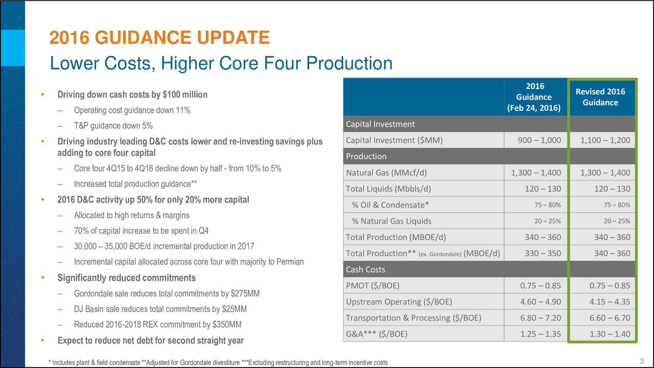 Lower Costs, Higher Core Four Production 2016 Driving down cash costs by $100 million Revised 2016 Guidance Guidance Operating cost guidance down 11% (Feb 24, 2016) T&P guidance down 5% Capital Investment Driving industry leading D&C costs lower and re-investingsavingsplus Capital Investment ($MM) 900  1,000 1,100  1,200 adding to core four capital Production Core four 4Q15 to 4Q16 decline down by half - from 10% to 5% Natural Gas (MMcf/d) 1,300  1,400 1,300  1,400 Increased total production guidance** Total Liquids (Mbbls/d) 120  130 120  130 2016 D&C activity up 50% for only 20% more capital % Oil & Condensate* 75 80% 75 80% Allocated to high returns & margins % Natural Gas Liquids 20 25% 20 25% 70% of capital increase to be spent in Q4 Total Production (MBOE/d) 340  360 340  360 30,000  35,000 BOE/d incremental production in 2017 Total Production** (ex. Gordon(MBOE/d) 330  350 340  360 Incremental capital allocated across core four with majority to Permian Cash Costs Significantly reduced commitments PMOT ($/BOE) 0.75  0.85 0.75  0.85 Gordondale sale reduces total commitments by $275MM DJ Basin sale reduces total commitments by $25MM Upstream Operating ($/BOE) 4.60  4.90 4.15  4.35 Transportation & Processing ($/BOE) 6.80  7.20 6.60  6.70 Reduced 2016-2018 REX commitment by $350MM G&A*** ($/BOE) 1.25  1.35 1.30  1.40 Expect to reduce net debt for second straight year 3