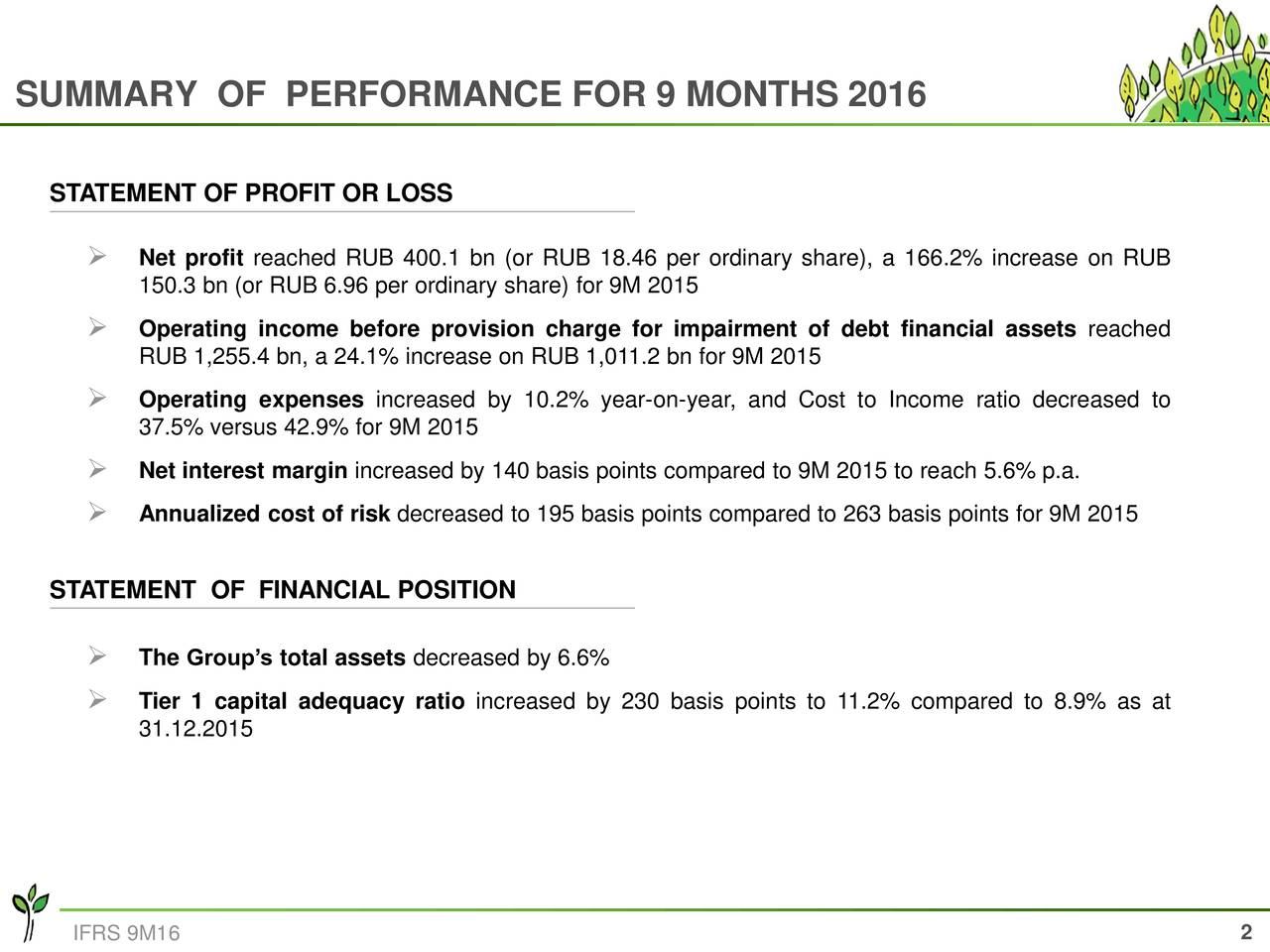 STATEMENT OF PROFIT OR LOSS Net profit reached RUB 400.1 bn (or RUB 18.46 per ordinary share), a 166.2% increase on RUB 150.3 bn (or RUB 6.96 per ordinary share) for 9M 2015 Operating income before provision charge for impairment of debt financial assets reached RUB 1,255.4 bn, a 24.1% increase on RUB 1,011.2 bn for 9M 2015 Operating expenses increased by 10.2% year-on-year, and Cost to Income ratio decreased to 37.5% versus 42.9% for 9M 2015 Net interest margin increased by 140 basis points compared to 9M 2015 to reach 5.6% p.a. Annualized cost of risk decreased to 195 basis points compared to 263 basis points for 9M 2015 STATEMENT OF FINANCIAL POSITION The Groups total assets decreased by 6.6% Tier 1 capital adequacy ratio increased by 230 basis points to 11.2% compared to 8.9% as at 31.12.2015 2