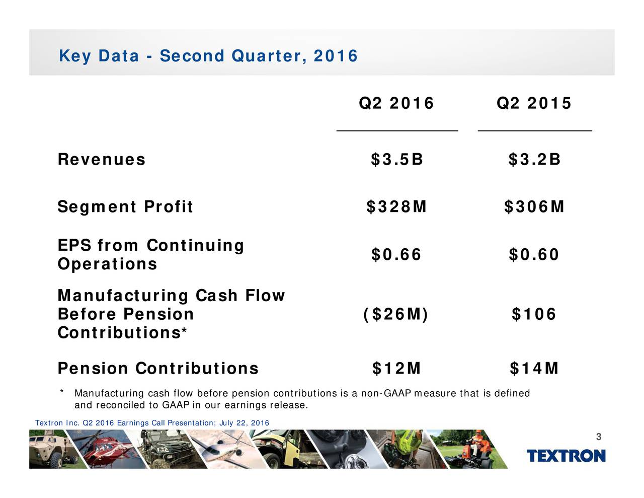 $0.66 ($26M) $0.60 $106 Q2 2016 Q2 2015 butions is a non-GAAP measure that is defined * and reconciled to GAAP in our earnings release. Key Data - RevenSegmEenteratefonePension Contributionsh flow before pension contri Textron Inc. Q2 2016 Earnings Call Presentation; July 22, 2016