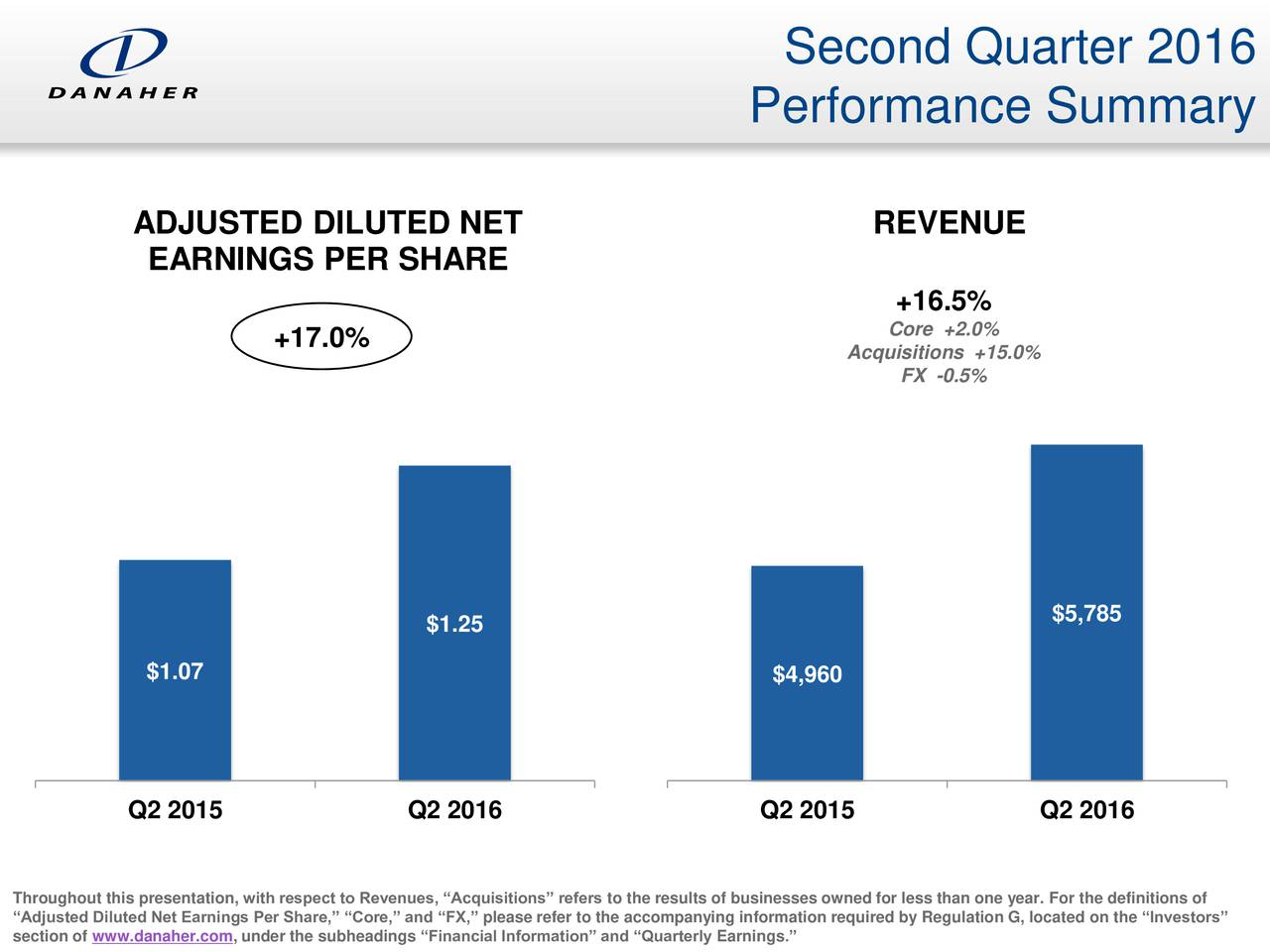 Performance Summary ADJUSTED DILUTED NET REVENUE EARNINGS PER SHARE +16.5% +17.0% Core +2.0% Acquisitions +15.0% FX -0.5% $5,785 $1.25 $1.07 $4,960 Q2 2015 Q2 2016 Q2 2015 Q2 2016 Throughout this presentation, with respect to Revenues, Acquisitions refers to the results of businesses owned for less than one year. For the definitions of Adjusted Diluted Net Earnings Per Share, Core, and FX, please refer to the accompanying information required by Regulation G, located on the Investors