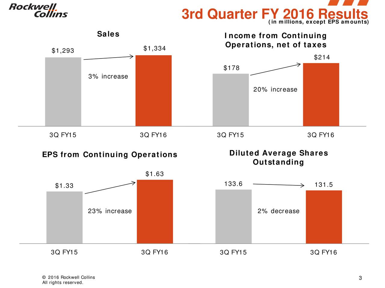 (in millions, except EPS amounts) Sales Income from Continuing Operations, net of taxes $1,293 $1,334 $214 $178 3% increase 20% increase 3Q FY15 3Q FY16 3Q FY15 3Q FY16 EPS from Continuing Operations Diluted Average Shares Outstanding $1.63 $1.33 133.6 131.5 23% increase 2% decrease 3Q FY15 3Q FY16 3Q FY15 3Q FY16 All rights reserved.ins 3