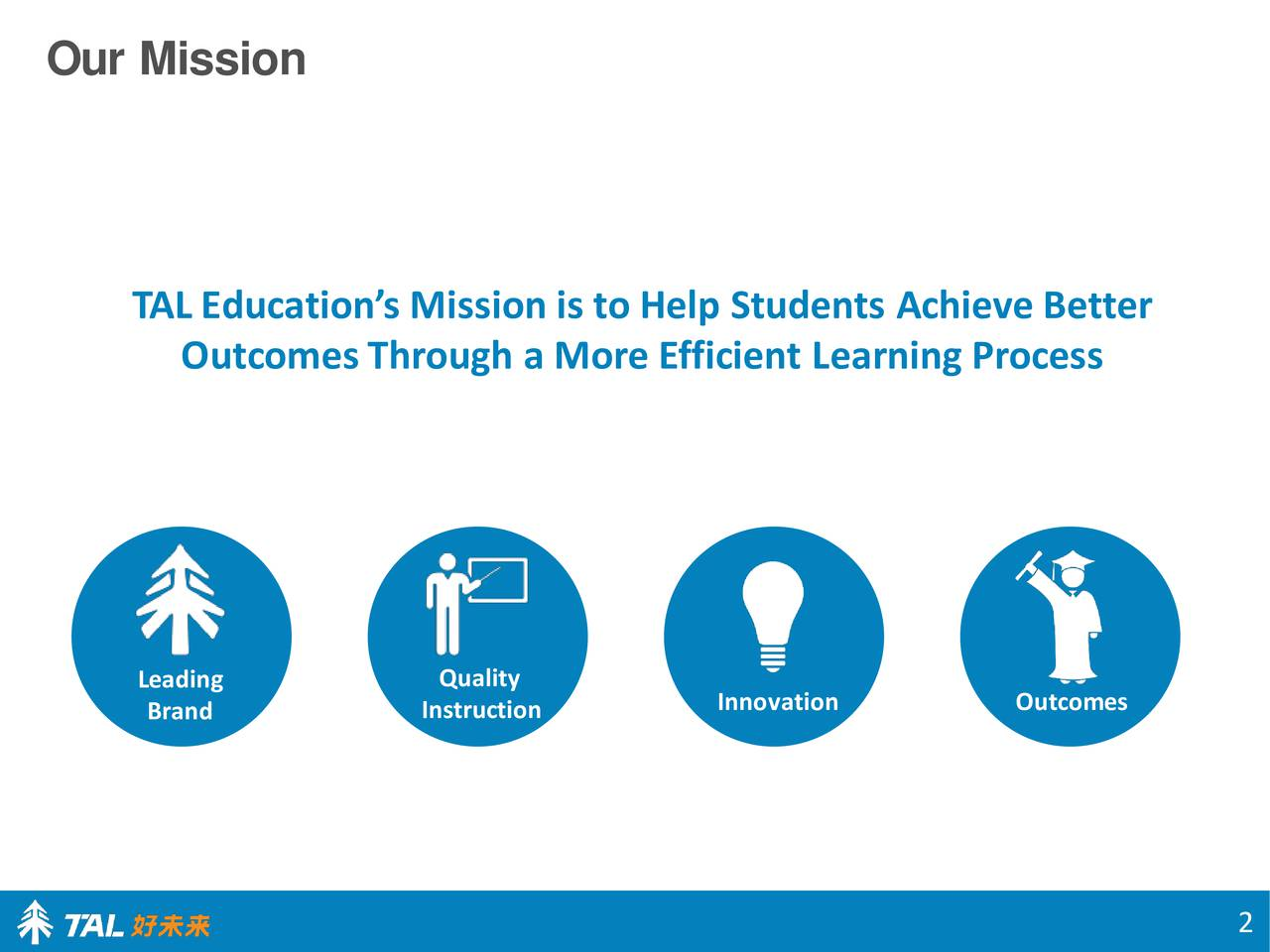 TAL Educations Mission is to Help Students Achieve Better OutcomesThrough a More Efficient Learning Process Leading Quality Brand Instruction Innovation Outcomes 2