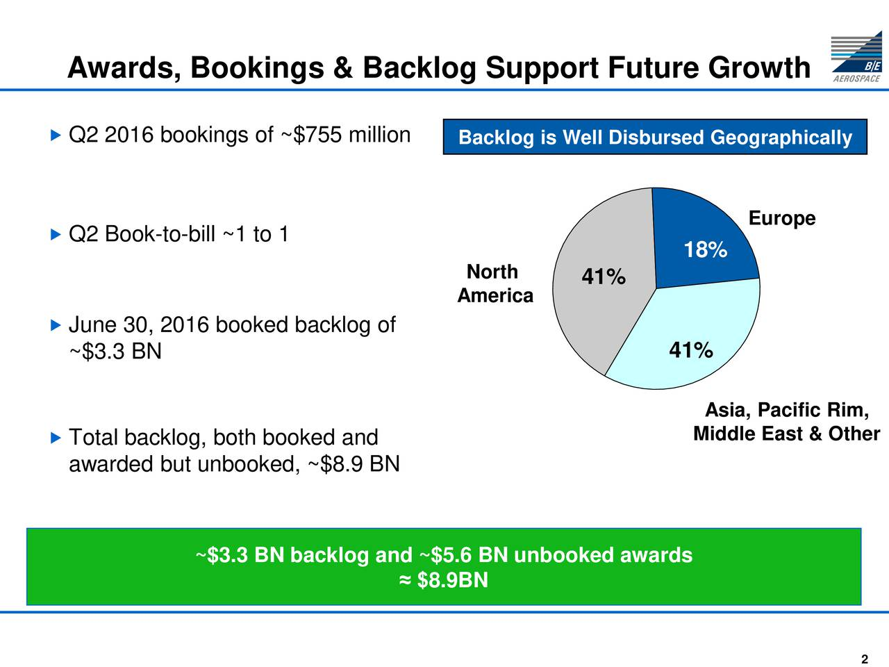 Q2 2016 bookings of ~$755 millionBacklog is Well Disbursed Geographically Europe Q2 Book-to-bill ~1 to 1 18% North America 41% June 30, 2016 booked backlog of ~$3.3 BN 41% Asia, Pacific Rim, Total backlog, both booked and Middle East & Other awarded but unbooked, ~$8.9 BN ~$3.3 BN backlog and ~$5.6 BN unbooked awards $8.9BN
