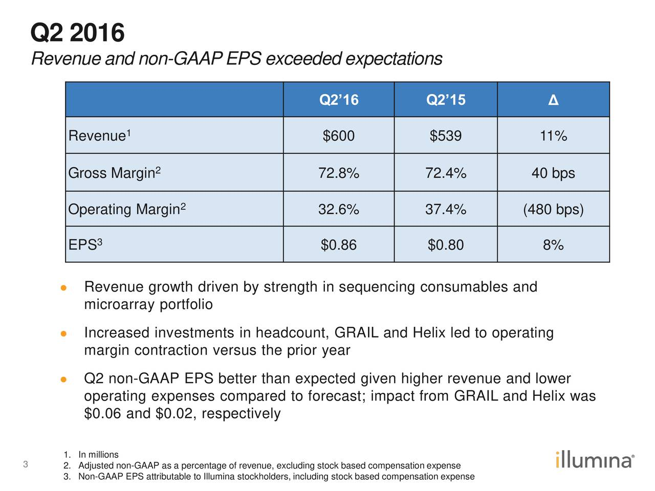 Revenue and non-GAAPEPS exceeded expectations Q216 Q215 1 Revenue $600 $539 11% Gross Margin 2 72.8% 72.4% 40 bps Operating Margin2 32.6% 37.4% (480 bps) 3 EPS $0.86 $0.80 8% Revenue growth driven by strength in sequencing consumables and microarray portfolio Increased investments in headcount, GRAIL and Helix led to operating margin contraction versus the prior year Q2 non-GAAP EPS better than expected given higher revenue and lower operating expenses compared to forecast; impact from GRAIL and Helix was $0.06 and $0.02, respectively 1. In millions 3 2. Adjusted non-GAAP as a percentage of revenue, excluding stock based compensation expense 3. Non-GAAP EPS attributable to Illumina stockholders, including stock based compensation expense
