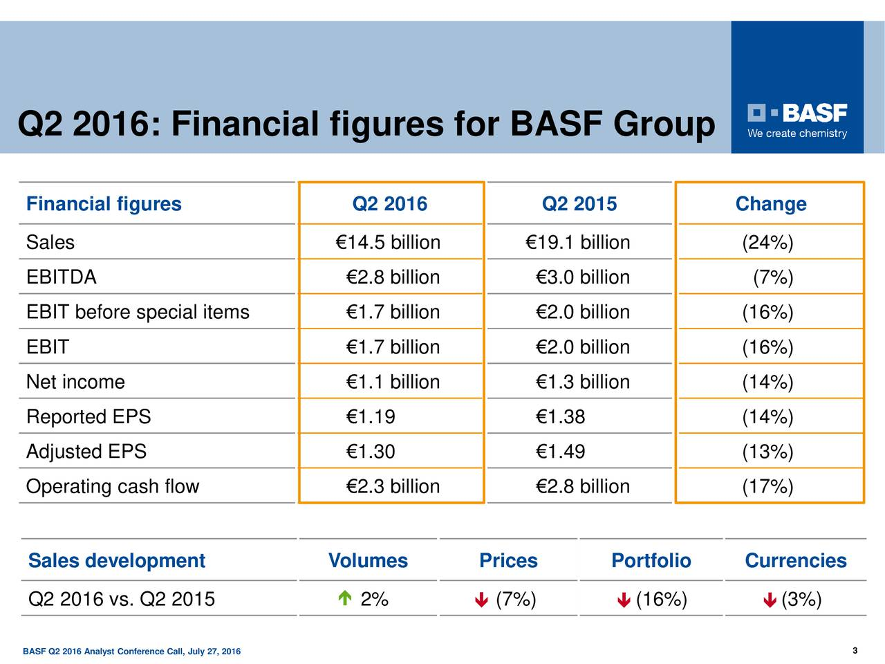 Q2 2016: Financial figures for BASF Group Financial figures Q2 2016 Q2 2015 Change Sales 14.5 billion 19.1 billion (24%) EBITDA 2.8 billion 3.0 billion (7%) EBIT before special items 1.7 billion 2.0 billion (16%) EBIT 1.7 billion 2.0 billion (16%) Net income 1.1 billion 1.3 billion (14%) Reported EPS 1.19 1.38 (14%) Adjusted EPS 1.30 1.49 (13%) Operating cash flow 2.3 billion 2.8 billion (17%) Sales development Volumes Prices Portfolio Currencies Q2 2016 vs. Q2 2015  2% (7%) (16%) (3%) BASF Q2 2016 Analyst Conference Call, July 27, 2016 3