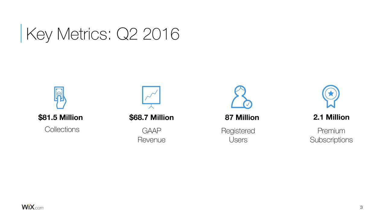 $81.5 Million $68.7 Million 87 Million 2.1 Million Collections GAAP Registered Premium Revenue Users Subscriptions 3