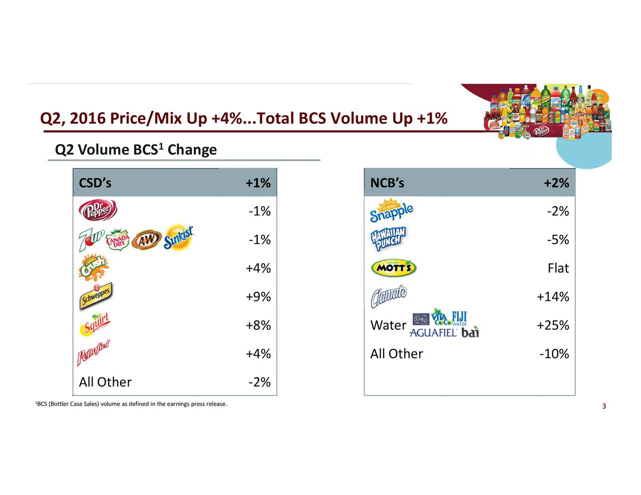-2% -5% Flat +14% NCBs Wate +2% Other +25%-10% -1% -1% +4% +9% +8% +4% Change arnings press release. 1 CSDs +1% All Other -2% Q2 Volume BCS Q2, 2016 Price/Mix Up +4%...Total BCS Volume 1BCS (Bottler Case Sales) volume as defined in the e