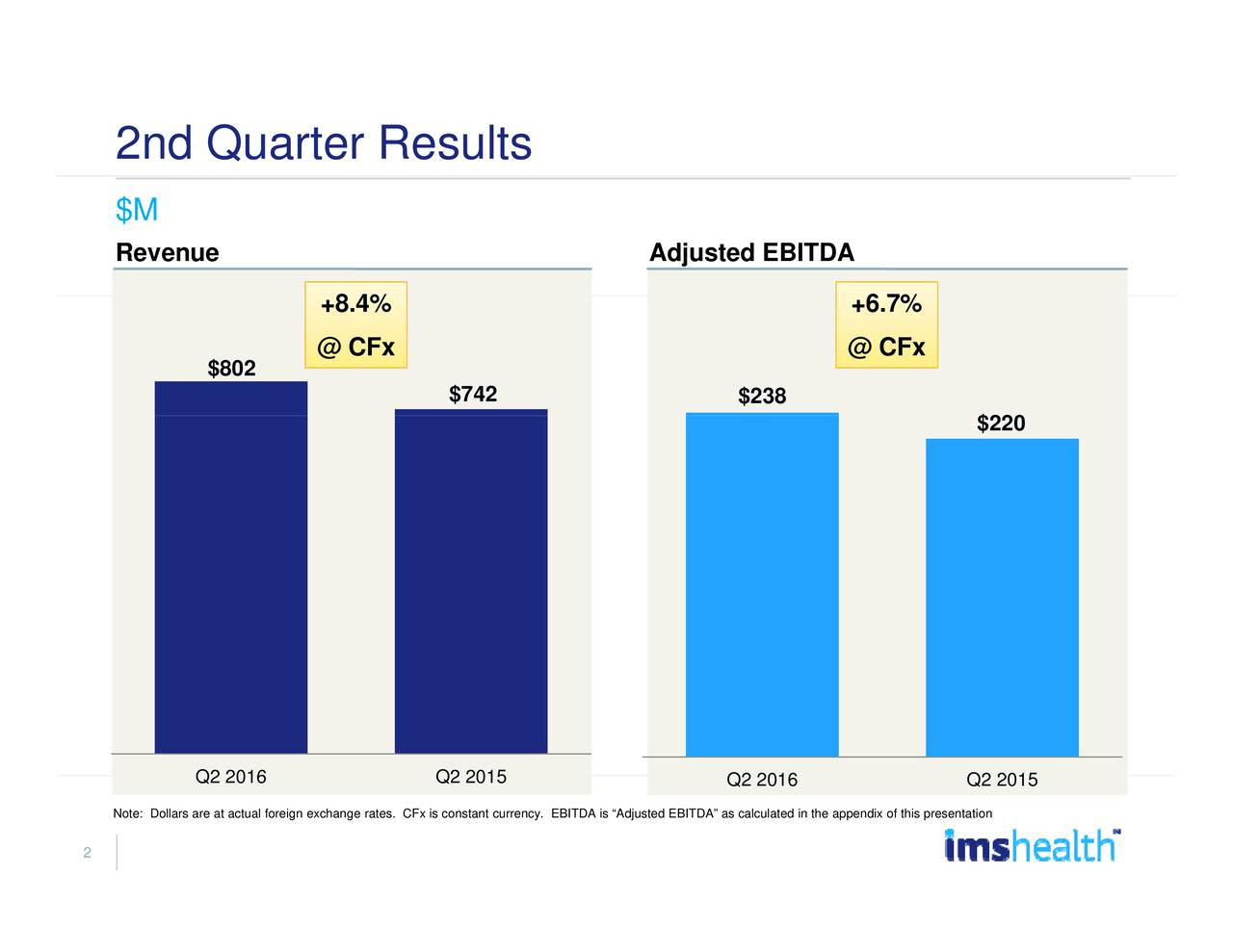 $220 Q2 2015 67% + @ CFx e appendix of this presentation 2016 $238 Q2 2016 Adjusted EBITDA usted EBITDA as calculated in th $742 onstant currency. EBITDA is Adj Q2 2015 .% +4% @ CFx 2016 $802 Q2 2016 2nd $MQRuvanreter Results Note: Dollars are at actual foreign exchange rates. CFx is c 2