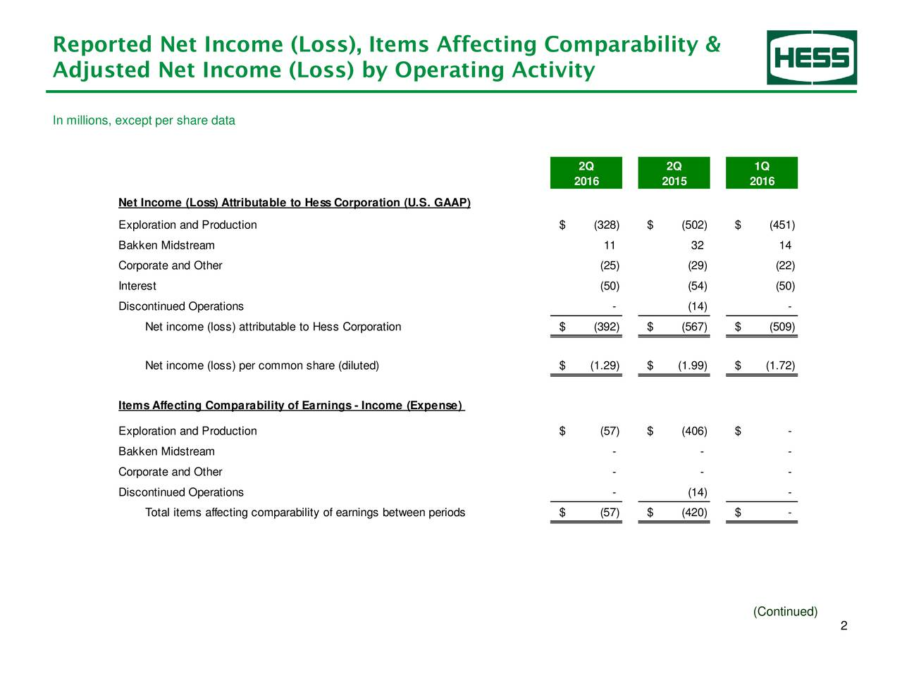 Adjusted Net Income (Loss) by Operating Activity In millions, except per share data 2Q 2Q 1Q 2016 2015 2016 Net Income (Loss) Attributable to HessCorporation (U.S. GAAP) Exploration and Production $ (328) $ (502) $ (451) Bakken Midstream 11 32 14 Corporate and Other (25) (29) (22) Interest (50) (54) (50) Discontinued Operations - (14) - Net income (loss) attributable to Hess Corporation $ (392) $ (567) $ (509) Net income (loss) per common share (diluted) $ (1.29) $ (1.99) $ (1.72) ItemsAffecting Comparability of Earnings- Income (Expense) Exploration and Production $ (57) $ (406) $ - Bakken Midstream - - - Corporate and Other - - - Discontinued Operations - (14) - Total items affecting comparability of earnings between periods $ (57) $ (420) $ - (Continued) 2
