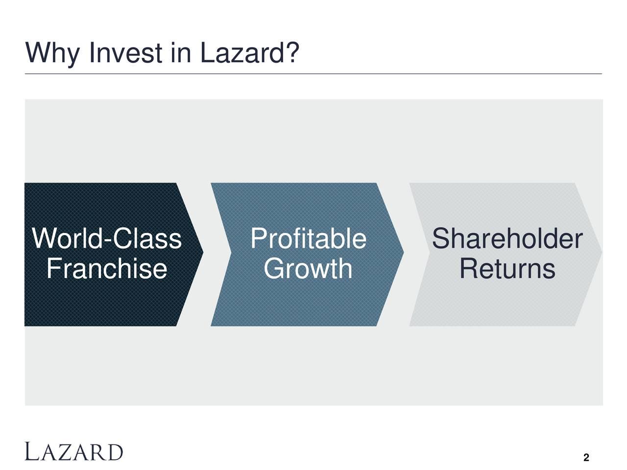 World-Class Profitable Shareholder Franchise Growth Returns