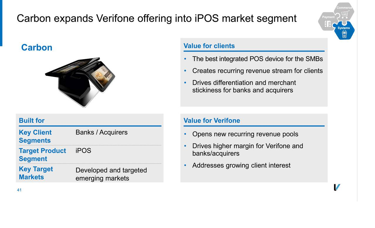 PAY Interactive Chart  Verifone Systems Inc Stock