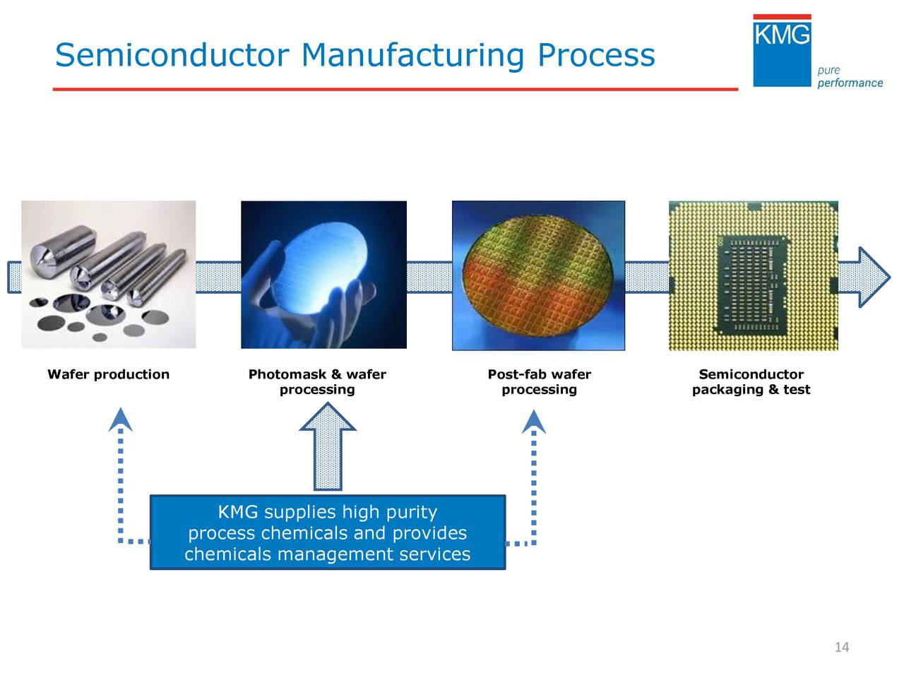 Semiconductor Test Inc : Kmg chemicals presents at gabelli company s th