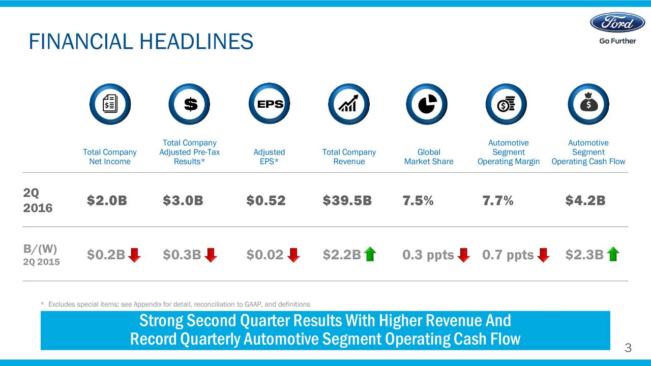EPS Total Company Automotive Automotive TNet IncomenyAdjResults*e-TaxAEPS*ted ToRevenuepany Market ShareOperating MarOperating Cash Flow 2Q $2.0B $3.0B $0.52 $39.5B 7.5% 7.7% $4.2B 2016 B/(W) 2Q 2015 $0.2B $0.3B $0.02 $2.2B 0.3 ppts 0.7 ppts $2.3B * Excludes special items; see Appendix for detail, reconciliation to GAAP, and definitions StrongSecondQuarterResultsWithHigherRevenueAnd RecordQuarterlyAutomotiveSegmentOperatingCashFlow 3