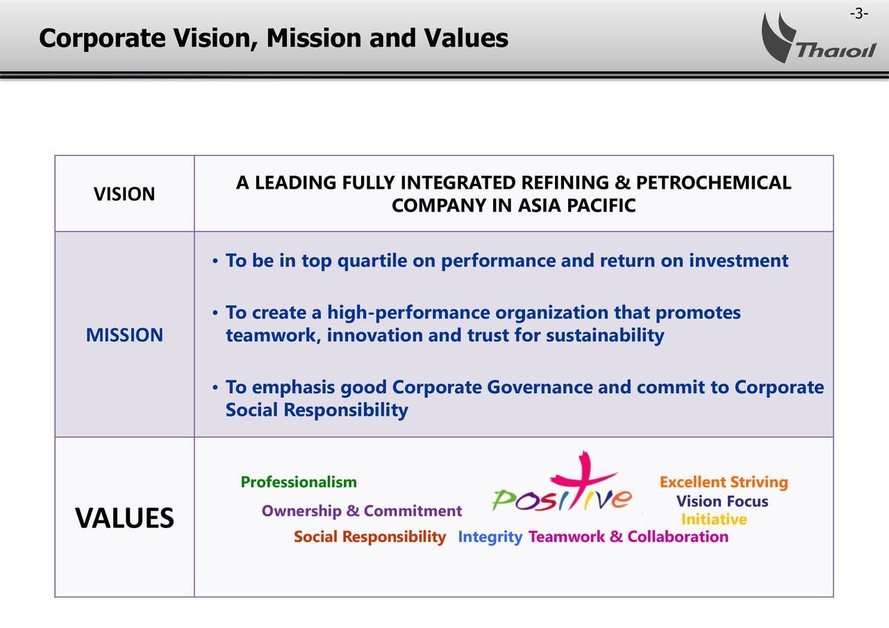 Corporate Vision, Mission and Values A LEADING FULLY INTEGRATED REFINING & PETROCHEMICAL VISION COMPANY IN ASIA PACIFIC To be in top quartile on performance and return on investment To create a high-performance organization that promotes MISSION teamwork, innovation and trust for sustainability To emphasis good Corporate Governance and commit to Corporate Social Responsibility Professionalism Excellent Striving Ownership & Commitment Vision Focus VALUES Social Responsibility Integrity Teamwork & Collaboration