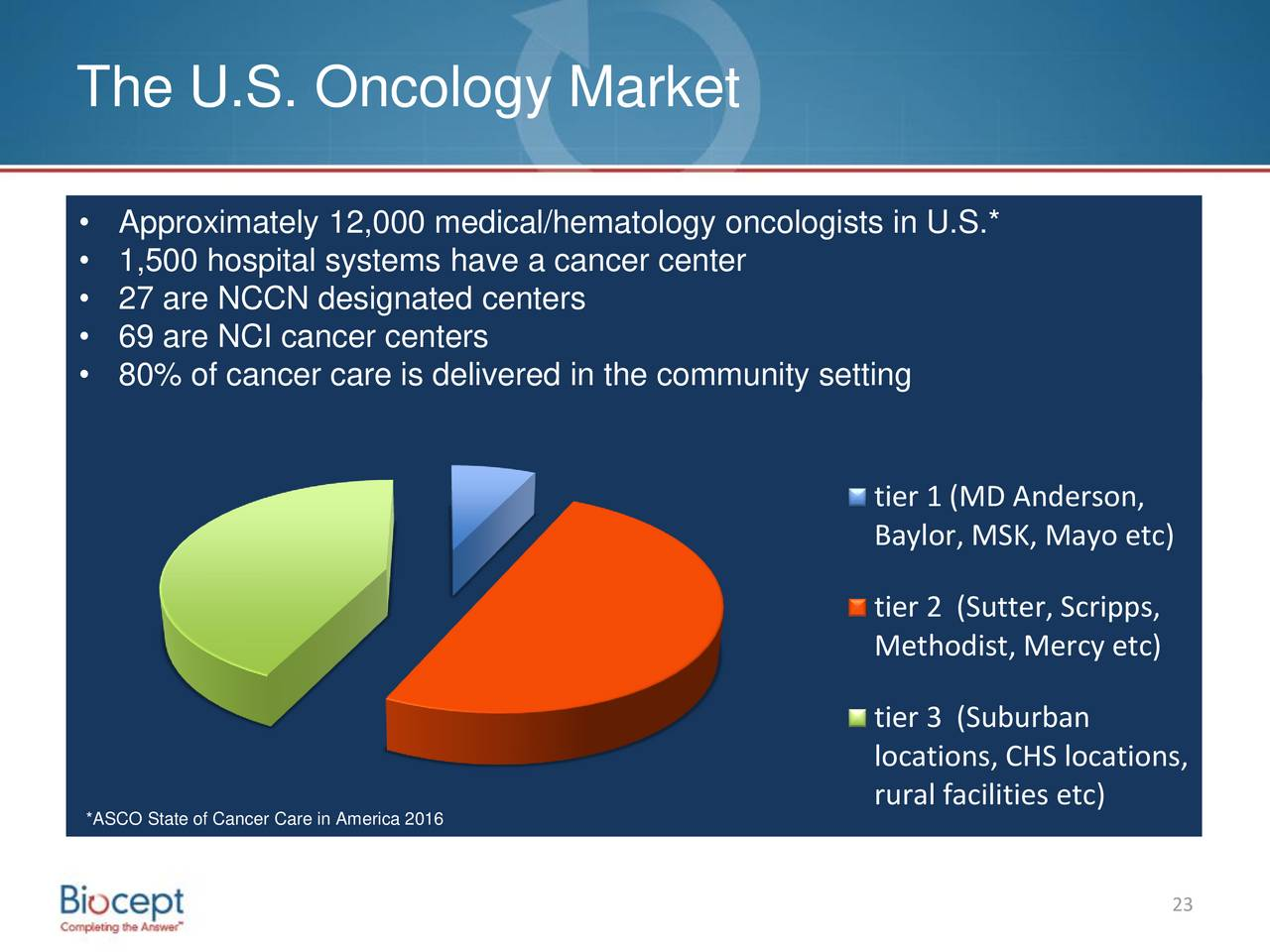 annual report the oncology care course Cancer center at douglas county hospital2015 annual oncology report centered cancer care may include: medical oncology received first-course treatment.