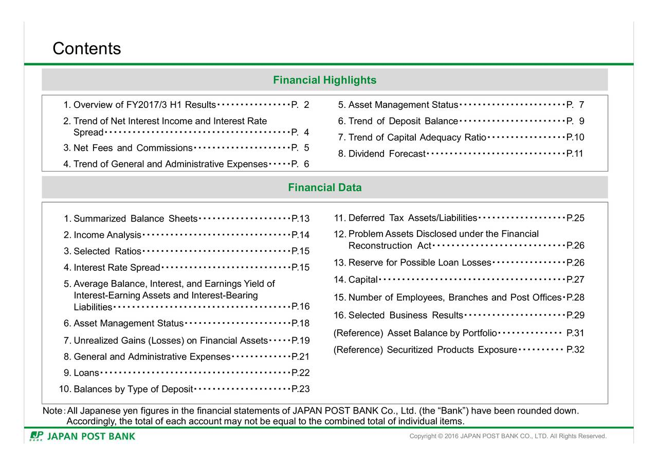 Financial Highlights 1.Overview of FY2017/3 H1 Results  P. 2 5. Asset Management Status  P. 7 2. Trend of Net Interest Income and Interest Rate 6. Trend of Deposit Balance P. 9 Spread  P. 4 7. Trend of Capital Adequacy Ratio P.10 3.Net Fees and Commissions P. 5 8. Dividend Forecast  P.11 4.Trend of General and Administrative Expenses P. 6 Financial Data 1.Summarized Balance Sheets  P.13 11. Deferred Tax Assets/Liabilities P.25 2.Income Analysis P.14 12. ProblemAssets Disclosed under the Financial Reconstruction Act  P.26 3.Selected Ratios P.15 13. Reserve for Possible Loan Losses  P.26 4.Interest Rate Spread  P.15 5.Average Balance, Interest, and Earnings Yield of 14. Capital P.27 Interest-EarningAssets and Interest-Bearing 15. Number of Employees, Branches and Post Offices P.28 Liabilities P.16 6.Asset Management Status  P.18 16. Selected Business Results  P.29 (Reference) Asset Balance by Portfolio P.31 7.Unrealized Gains (Losses) on Financial Assets P.19 (Reference) Securitized Products Exposure P.32 8. General and Administrative Expenses P.21 9.Loans P.22 10.Balances by Type of Deposit P.23 Note All Japanese yen figures in the financial statements of JAPAN POST BANK Co., Ltd. (the Bank) have been rounded down. Accordingly, the total of each account may not be equal to the combined total of individual items. Copyright  2016 JAPAN POST BANK CO., LTD. All Rights Reserved.