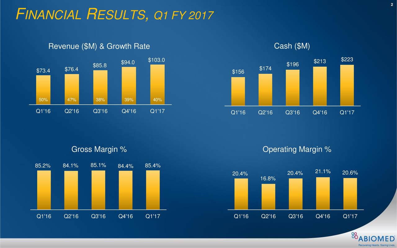 F INANCIAL R ESULTS , Q1 FY 2017 Revenue ($M) & Growth Rate Cash ($M) $103.0 $213 $223 $85.8 $94.0 $196 $73.4 $76.4 $156 $174 50% 47% 38% 39% 40% Q1'16 Q2'16 Q3'16 Q4'16 Q1'17 Q1'16 Q2'16 Q3'16 Q4'16 Q1'17 Gross Margin % Operating Margin % 85.2% 84.1% 85.1% 84.4% 85.4% 0.4% 20.4% 21.1% 20.6% 16.8% Q1'16 Q2'16 Q3'16 Q4'16 Q1'17 Q1'16 Q2'16 Q3'16 Q4'16 Q1'17