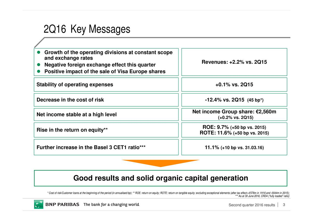 3 (45 bp*) *** As at 30 June 2016, CRD4 (fully loaded ratio (+50 bp vs. 2015)5) Second quarter 2016 results (+10 bp vs. 31.03.16)nts (after tax effect:+578m in 1H16 and -644m in 2015); +0.1% vs. 2Q15+0.2% vs. 2Q15) -12.4% vs. 2Q15 11.1% Revenues: +2.2% vs. 2Q15 ROE: 9.7% ROTE: 11.6% Net income Group share: 2,560m equity; excluding exceptional el visions at constant scope ge effect this quarter ng of the period (in annualised bp); ** ROE: return on equity; ROTE: return on tangible Basel 3 CET1 ratio*** Good results and solid organic capital generation * Cost of risk/Customer loans at the beginni 2Q16 Key Messagesf the operating dinhe sale of Visa Europe shares Stabiltecfroperatitieexsetbreserkihcghaleuitth*e