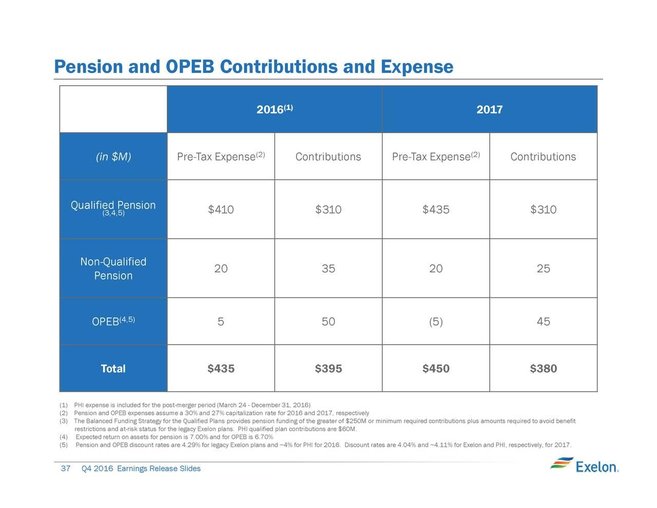 Exelon pension plan
