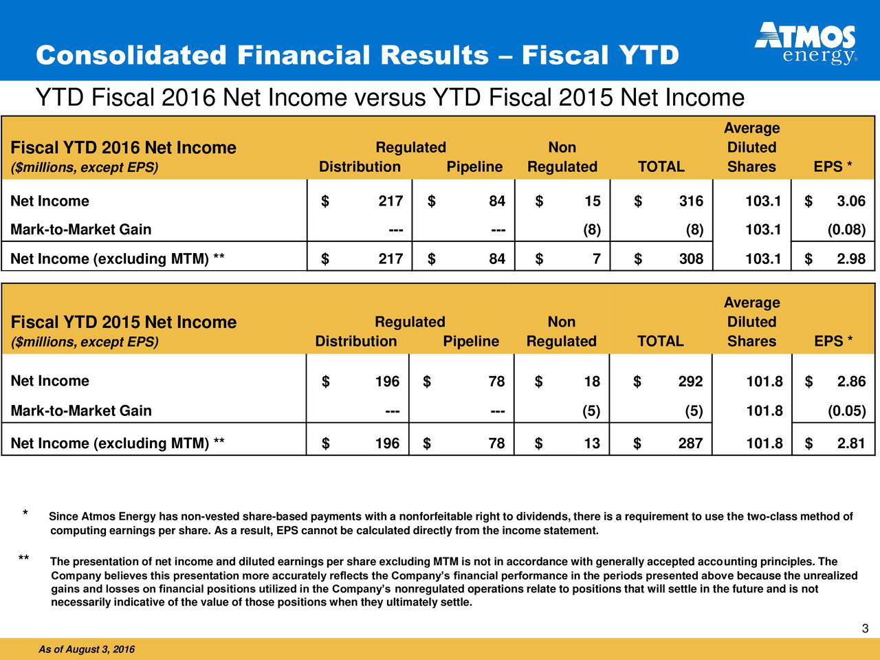 YTD Fiscal 2016 Net Income versus YTD Fiscal 2015 Net Income Average Fiscal YTD 2016 Net Income Regulated Non Diluted ($millions, except EPS) Distribution Pipeline Regulated TOTAL Shares EPS * Net Income $ 217 $ 84 $ 15 $ 316 103.1 $ 3.06 Mark-to-Market Gain --- --- (8) (8) 103.1 (0.08) Net Income (excluding MTM) ** $ 217 $ 84 $ 7 $ 308 103.1 $ 2.98 Average Fiscal YTD 2015 Net Income Regulated Non Diluted ($millions, except EPS) Distribution Pipeline Regulated TOTAL Shares EPS * Net Income $ 196 $ 78 $ 18 $ 292 101.8 $ 2.86 Mark-to-Market Gain --- --- (5) (5) 101.8 (0.05) Net Income (excluding MTM) ** $ 196 $ 78 $ 13 $ 287 101.8 $ 2.81 * Since Atmos Energy has non-vested share-based payments with a nonforfeitable right to dividends, there is a requirement to use the two-class method of computing earnings per share. As a result, EPS cannot be calculated directly from the income statement. ** Company believes this presentation more accurately reflects the Companys financial performance in the periods presented above because the unrealized gains and losses on financial positions utilized in the Companys nonregulated operations relate to positions that will settle in the future and is not necessarily indicative of the value of those positions when they ultimately settle. 3