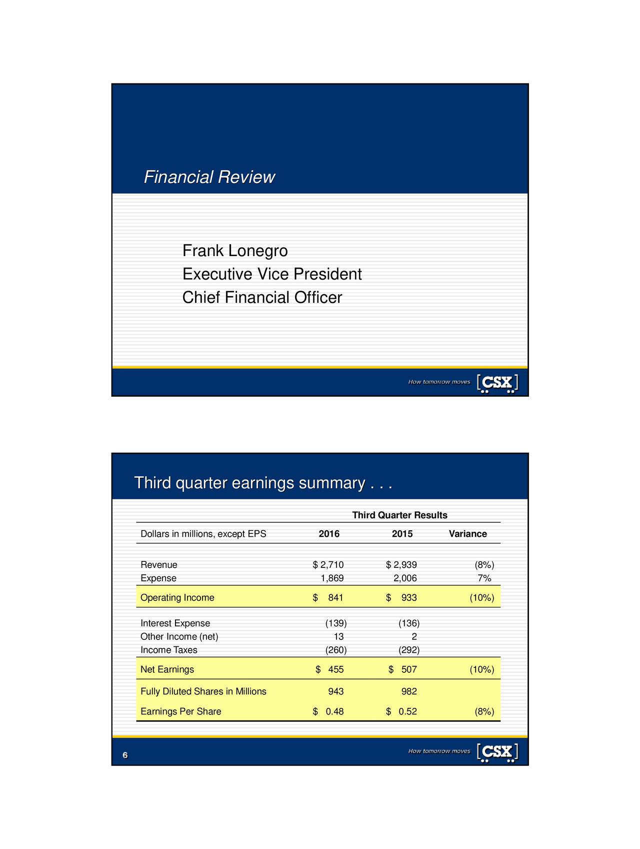 Frank Lonegro Executive Vice President Chief Financial Officer Third quarter earnings summary . . . Third Quarter Results Dollars in millions, except EPS 2016 2015 Variance Revenue $ 2,710 $ 2,939 (8%) Expense 1,869 2,006 7% Operating Income $ 841 $ 933 (10%) Interest Expense (139) (136) Other Income (net) 13 2 Income Taxes (260) (292) Net Earnings $ 455 $ 507 (10%) Fully Diluted Shares in Millions 943 982 Earnings Per Share $ 0.48 $ 0.52 (8%) 6