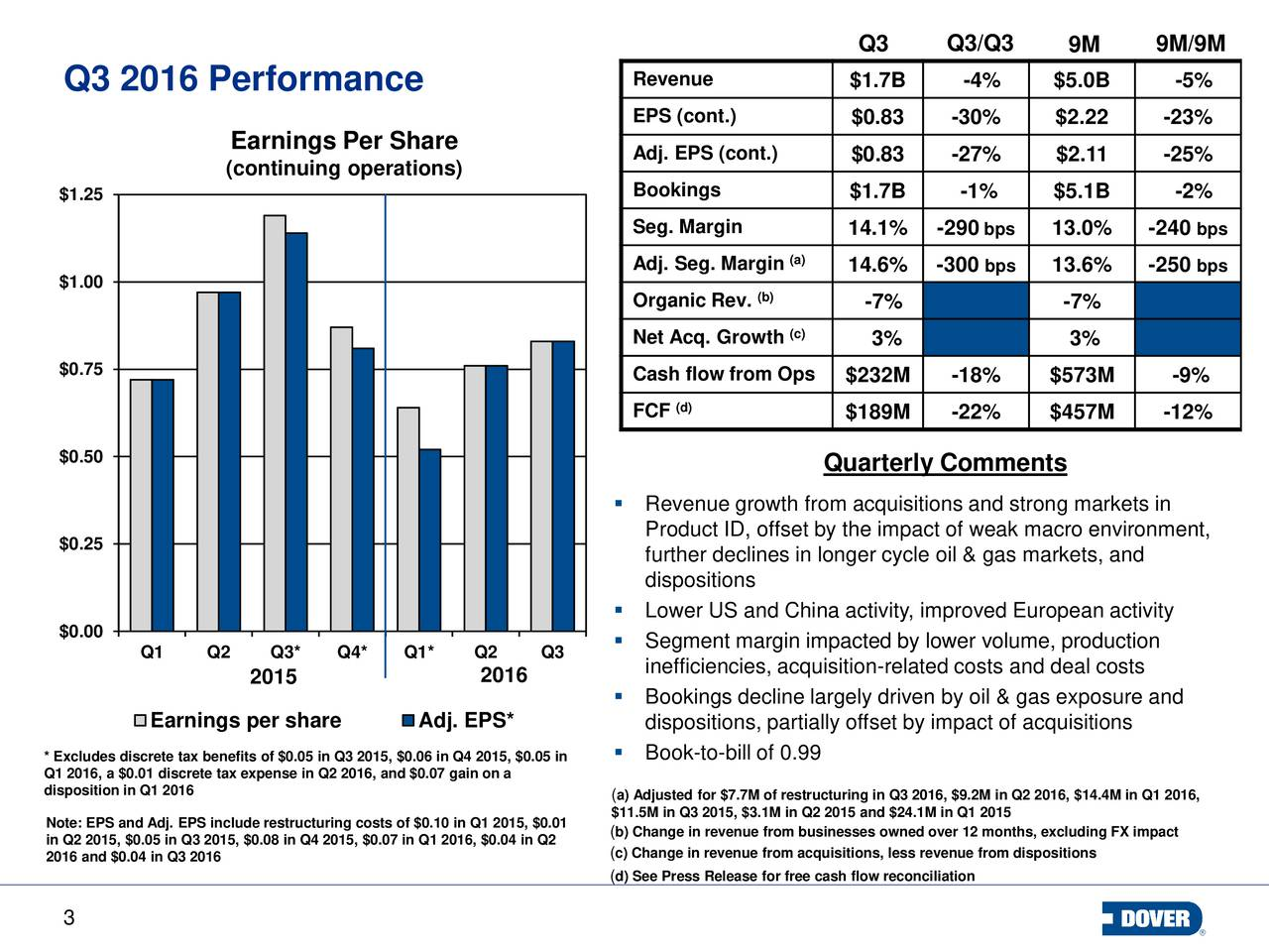Revenue $1.7B -4% $5.0B -5% Q3 2016 Performance EPS (cont.) $0.83 -30% $2.22 -23% Earnings Per Share Adj. EPS (cont.) $0.83 -27% $2.11 -25% (continuing operations) $1.25 Bookings $1.7B -1% $5.1B -2% Seg. Margin 14.1% -290 bps 13.0% -240bps Adj. Seg. Margin(a) 14.6% -300 bps 13.6% -250bps $1.00 (b) Organic Rev. -7% -7% (c) Net Acq. Growth 3% 3% $0.75 Cash flow from Ops $232M -18% $573M -9% FCF (d) $189M -22% $457M -12% $0.50 Quarterly Comments Revenue growth from acquisitions and strong markets in $0.25 Product ID, offset by the impact of weak macro environment, further declines in longer cycle oil & gas markets, and dispositions Lower US and China activity, improved European activity $0.00  Segment margin impacted by lower volume, production Q1 Q2 Q3* Q4* Q1* Q2 Q3 2015 2016 inefficiencies, acquisition-related costs and deal costs Bookings decline largely driven by oil & gas exposure and Earnings per share Adj. EPS* dispositions, partially offset by impact of acquisitions * Excludes discrete tax benefits of $0.05 in Q3 2015, $0.06 in Q4 2015, $0.05 in Q1 2016, a $0.01 discrete tax expense in Q2 2016, and $0.07 gain on a disposition in Q1 2016 a) Adjusted for $7.7M of restructuring in Q3 2016, $9.2M in Q2 2016, $14.4M in Q1 2016, $11.5M in Q3 2015, $3.1M in Q2 2015 and $24.1M in Q1 2015 in Q2 2015, $0.05 in Q3 2015, $0.08 in Q4 2015, $0.07 in Q1 2016, $0.04 in Q2 from businesses owned over 12 months, excluding FX impact 2016 and $0.04 in Q3 2016 c) Change in revenue from acquisitions, less revenue from dispositions d) See Press Release for free cash flow reconciliation 3