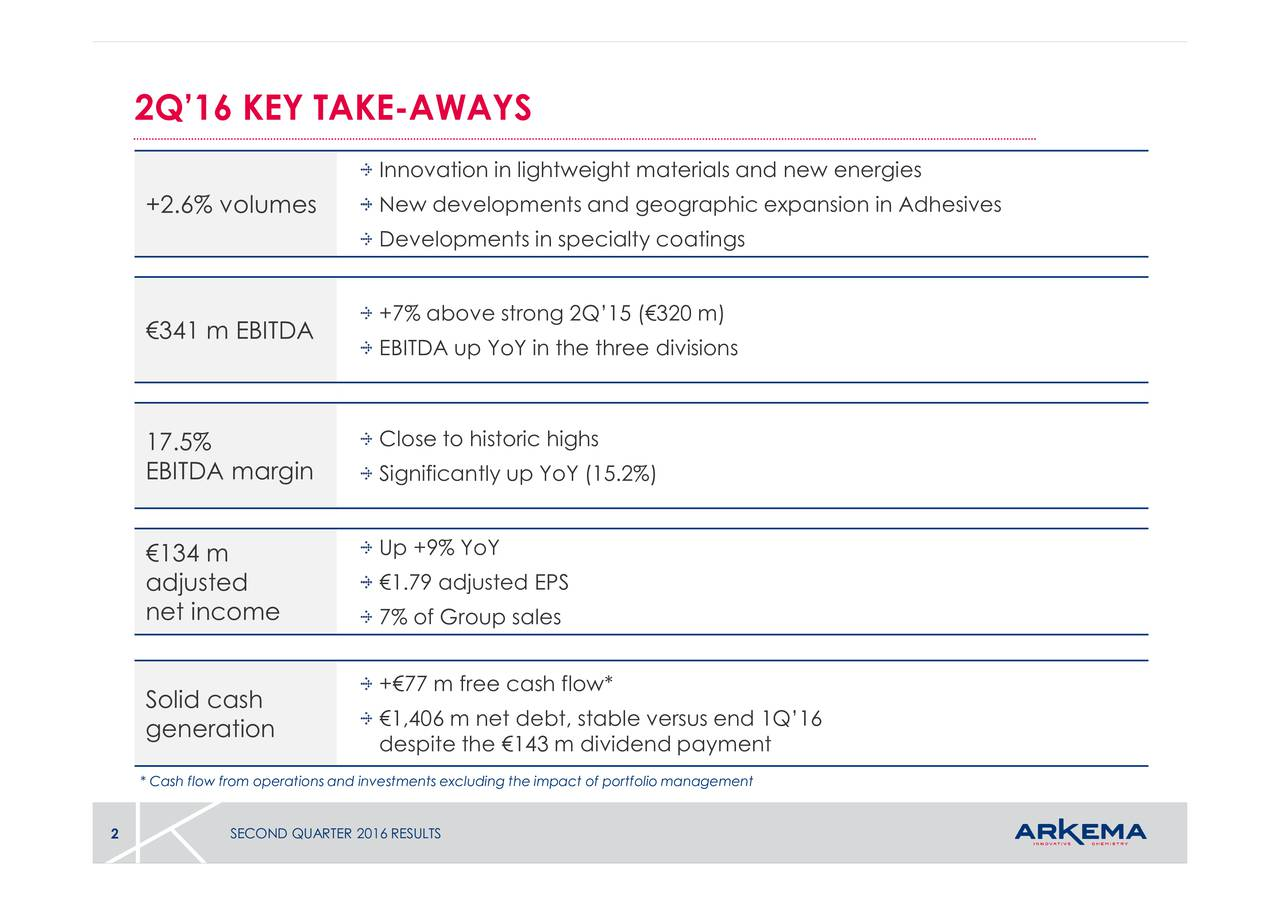 s ng the impact of portfolio management InnNeateveno+7%EnIitvsnerteiyststcl3e7aieYui5771)sfeiscnhhdebw,*tabieversd SECOND QUARTER 2016 RESULTS +2.6% volumes41 m EB1ID5BITDAm13agjestidcoSoeiecarshtion 2Q16 KEY TAKE-AWAYS * Cash flow from operations and investments excludi 2