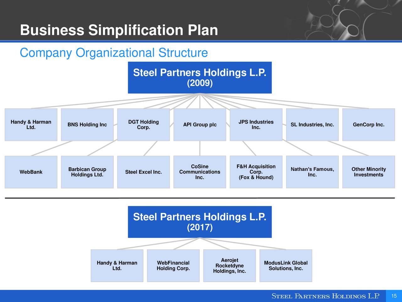 Steel Partners Holdings (SPLP) Investor Presentation ...