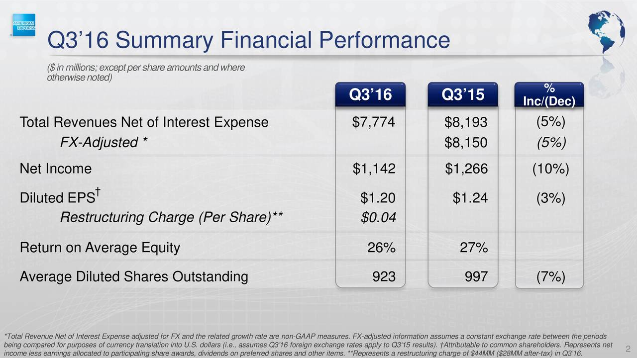otherwise noted)peemounts and where % Q316 Q315 Inc/(Dec) Total Revenues Net of Interest Expense $7,774 $8,193 (5%) FX-Adjusted * $8,150 (5%) Net Income $1,142 $1,266 (10%) Diluted EPS $1.20 $1.24 (3%) Restructuring Charge (Per Share)** $0.04 Return on Average Equity 26% 27% Average Diluted Shares Outstanding 923 997 (7%) *Total Revenue Net of Interest Expense adjusted for FX and the related growth rate are non-GAAP measures. FX-adjusted information assumes a constant exchange rate between the periods being compared for purposes of currency translation into U.S. dollars (i.e., assumes Q316 foreign exchange rates apply to Q315results). Attributable to common shareholders. Represents net