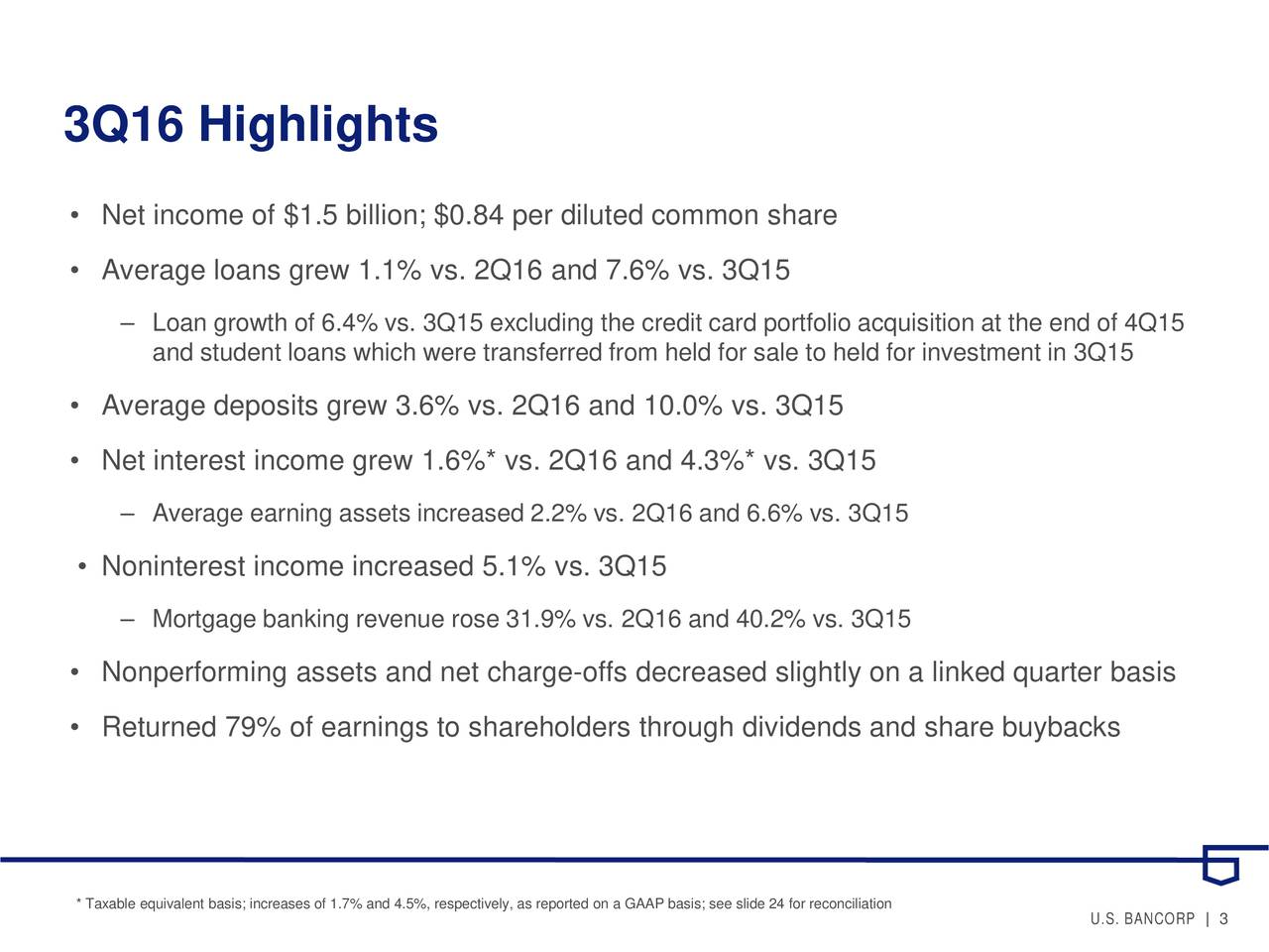 Net income of $1.5 billion; $0.84 per diluted common share Average loans grew 1.1% vs. 2Q16 and 7.6% vs. 3Q15 Loan growth of 6.4% vs. 3Q15 excluding the credit card portfolio acquisition at the end of 4Q15 and student loans which were transferred from held for sale to held for investmentin 3Q15 Average deposits grew 3.6% vs. 2Q16 and 10.0% vs. 3Q15 Net interest income grew 1.6%* vs. 2Q16 and 4.3%* vs. 3Q15 Average earning assets increased 2.2%vs. 2Q16 and 6.6% vs. 3Q15 Noninterest income increased 5.1% vs. 3Q15 Mortgage banking revenue rose 31.9%vs. 2Q16 and 40.2% vs. 3Q15 Nonperforming assets and net charge-offs decreased slightly on a linked quarter basis Returned 79% of earnings to shareholders through dividends and share buybacks * Taxable equivalent basis; increases of 1.7% and 4.5%, respectively,as reported on a GAAP basis; see slide 24 for reconciliation U.S. BANCOR3  