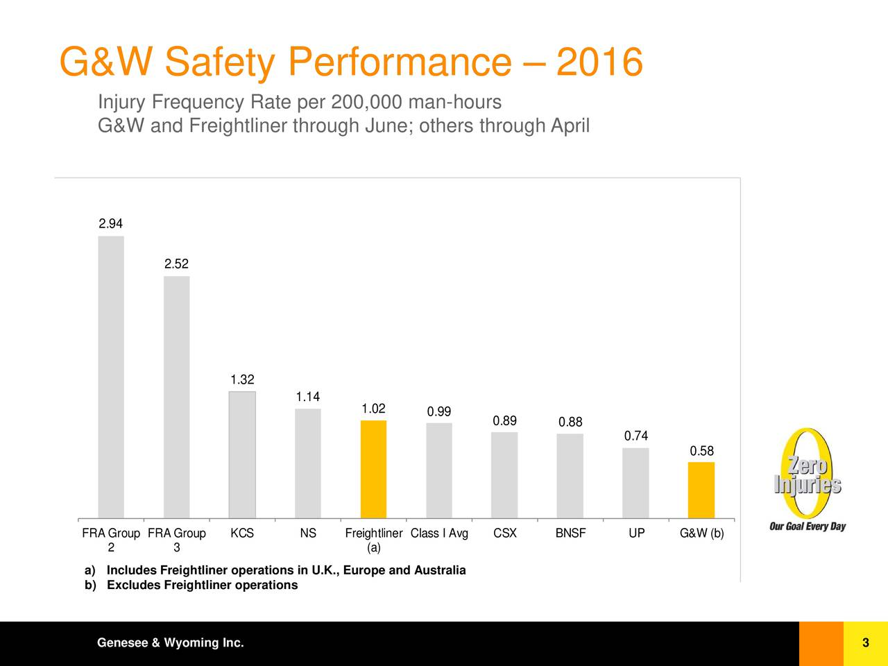 Injury Frequency Rate per 200,000 man-hours G&W and Freightliner through June; others through April 2.94 2.52 1.32 1.14 1.02 0.99 0.89 0.88 0.74 0.58 FRA GroupFRA Group KCS NS FreightlinerClass I ACSX BNSF UP G&W (b) 2 3 (a) a) Includes Freightliner operations in U.K., Europe and Australia b) Excludes Freightliner operations Genesee & Wyoming Inc. 3