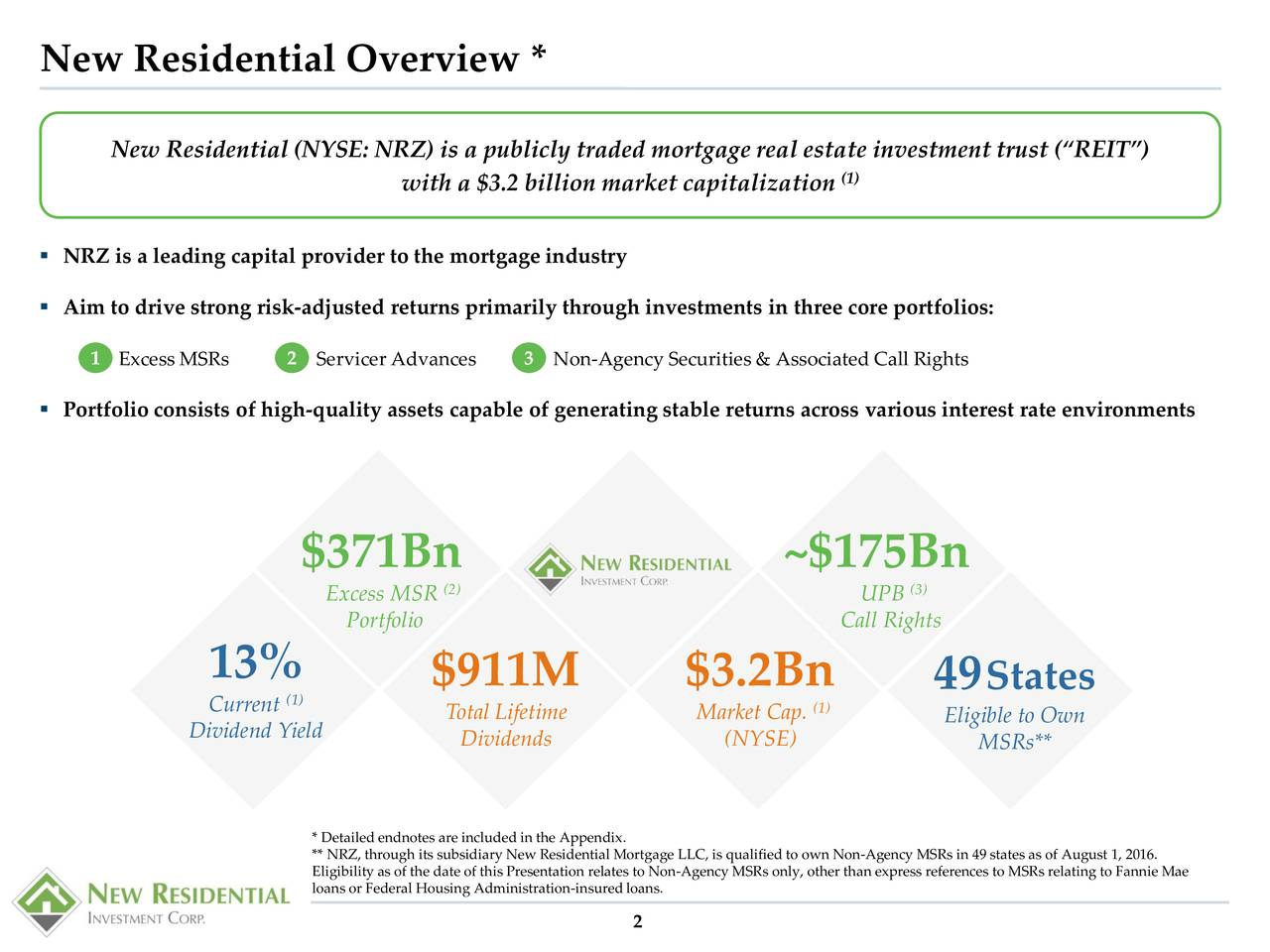 New Residential (NYSE: NRZ) is a publicly traded mortgage real estate investment trust (REIT) (1) with a $3.2 billion market capitalization NRZ is a leading capital provider to the mortgage industry Aim to drive strong risk-adjusted returns primarily through investments in three core portfolios: Excess MSRs 2 Servicer Advances 3 Non-Agency Securities & Associated Call Rights Portfolio consists of high-quality assets capable of generating stable returns across various interest rate environments $371Bn ~$175Bn (2) (3) Excess MSR UPB Portfolio Call Rights 13% $911M $3.2Bn 49 States Current1) Total Lifetime Market Cap.1) Dividend Yield Eligible to Own Dividends (NYSE) MSRs** * Detailed endnotes are included in the Appendix. ** NRZ, through its subsidiary New Residential Mortgage LLC, is qualified to own Non-Agency MSRs in 49 states as of August 1, 2016. Eligibility as of the date of this Presentation relates to Non-Agency MSRs only, other than express references to MSRs relating to Fannie Mae loans or Federal Housing Administration-insured loans. 2