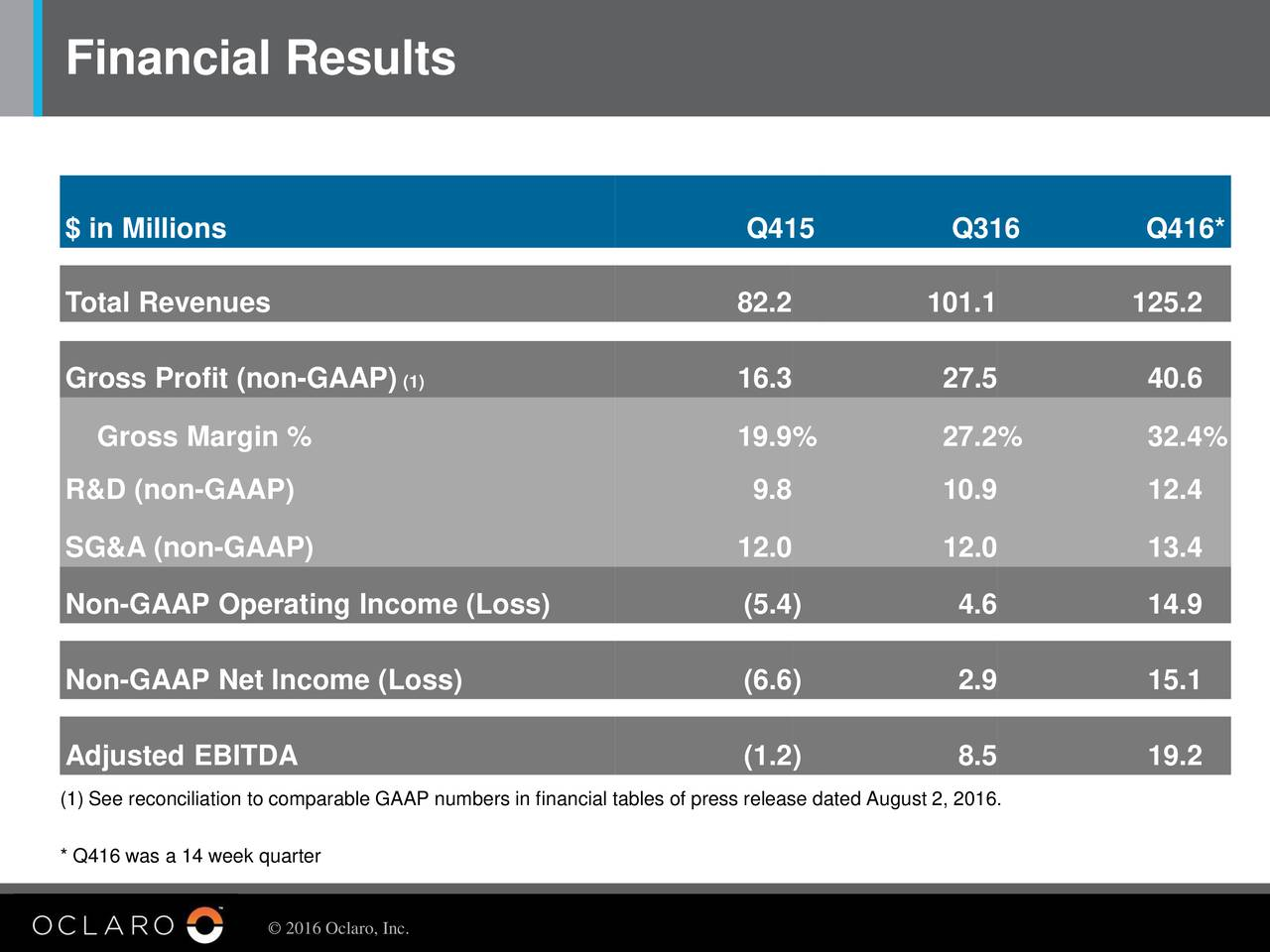$ in Millions Q415 Q316 Q416* Total Revenues 82.2 101.1 125.2 Gross Profit (non-GAAP) (1) 16.3 27.5 40.6 Gross Margin % 19.9% 27.2% 32.4% R&D (non-GAAP) 9.8 10.9 12.4 SG&A (non-GAAP) 12.0 12.0 13.4 Non-GAAP Operating Income (Loss) (5.4) 4.6 14.9 Non-GAAP Net Income (Loss) (6.6) 2.9 15.1 Adjusted EBITDA (1.2) 8.5 19.2 (1) See reconciliation to comparable GAAP numbers in financial tables of press release dated August 2, 2016. * Q416 was a 14 week quarter 2016 Oclaro, Inc.