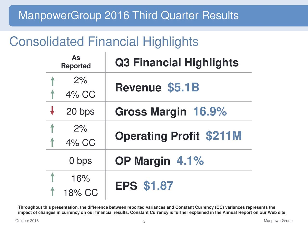 Consolidated Financial Highlights As Reported Q3 Financial Highlights 2% Revenue $5.1B 4% CC 20 bps Gross Margin 16.9% 2% Operating Profit $211M 4% CC 0 bps OP Margin 4.1% 16% 18% CC EPS $1.87 impact of changes in currency on our financial results. Constant Currency is further explained in the Annual Report on our Web site . October 2016 3 ManpowerGroup