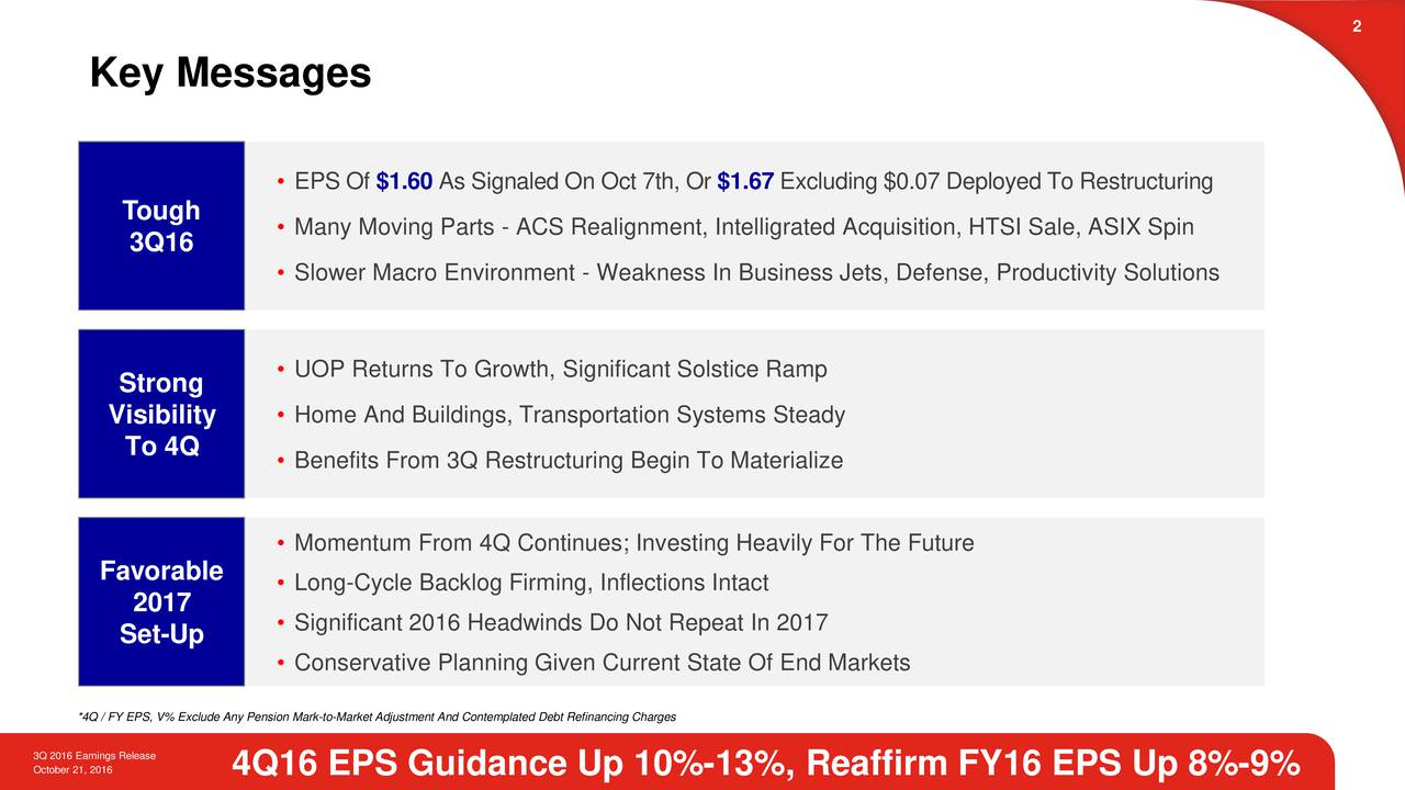 Key Messages EPS Of $1.60As Signaled On Oct 7th,Or $1.67Excluding $0.07 Deployed ToRestructuring Tough  Many Moving Parts - ACS Realignment, Intelligrated Acquisition, HTSI Sale, ASIX Spin 3Q16 Slower Macro Environment - Weakness In Business Jets, Defense, Productivity Solutions Strong  UOP Returns To Growth, Significant Solstice Ramp Visibility  Home And Buildings, Transportation Systems Steady To 4Q Benefits From 3Q Restructuring Begin To Materialize Momentum From 4Q Continues; Investing Heavily For The Future Favorable  Long-Cycle Backlog Firming, Inflections Intact 017 Set-Up  Significant 2016 Headwinds Do Not Repeat In 2017 Conservative Planning Given Current State Of End Markets *4Q / FY EPS, V% Exclude Any Pension Mark-to-Market Adjustment And Contemplated Debt Refinancing Charges October 21, 2016 R4Q16 EPS Guidance Up 10%-13%, Reaffirm FY16 EPS Up 8%-9%