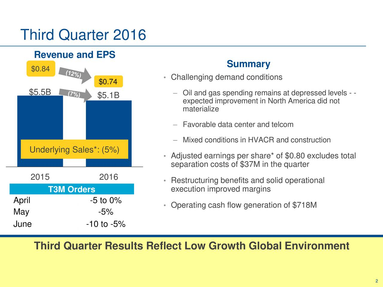 Revenue and EPS Summary $0.84 Challenging demand conditions $0.74 $5.5B $5.1B  Oil and gas spending remains at depressed levels - - expected improvement in North America did not materialize Favorable data center and telcom Mixed conditions in HVACR and construction Underlying Sales*: (5%) Adjusted earnings per share* of $0.80 excludes total separation costs of $37M in the quarter 2015 2016  Restructuring benefits and solid operational T3M Orders execution improved margins April -5 to 0% Operating cash flow generation of $718M May -5% June -10 to -5% Third Quarter Results Reflect Low Growth Global Environment 2