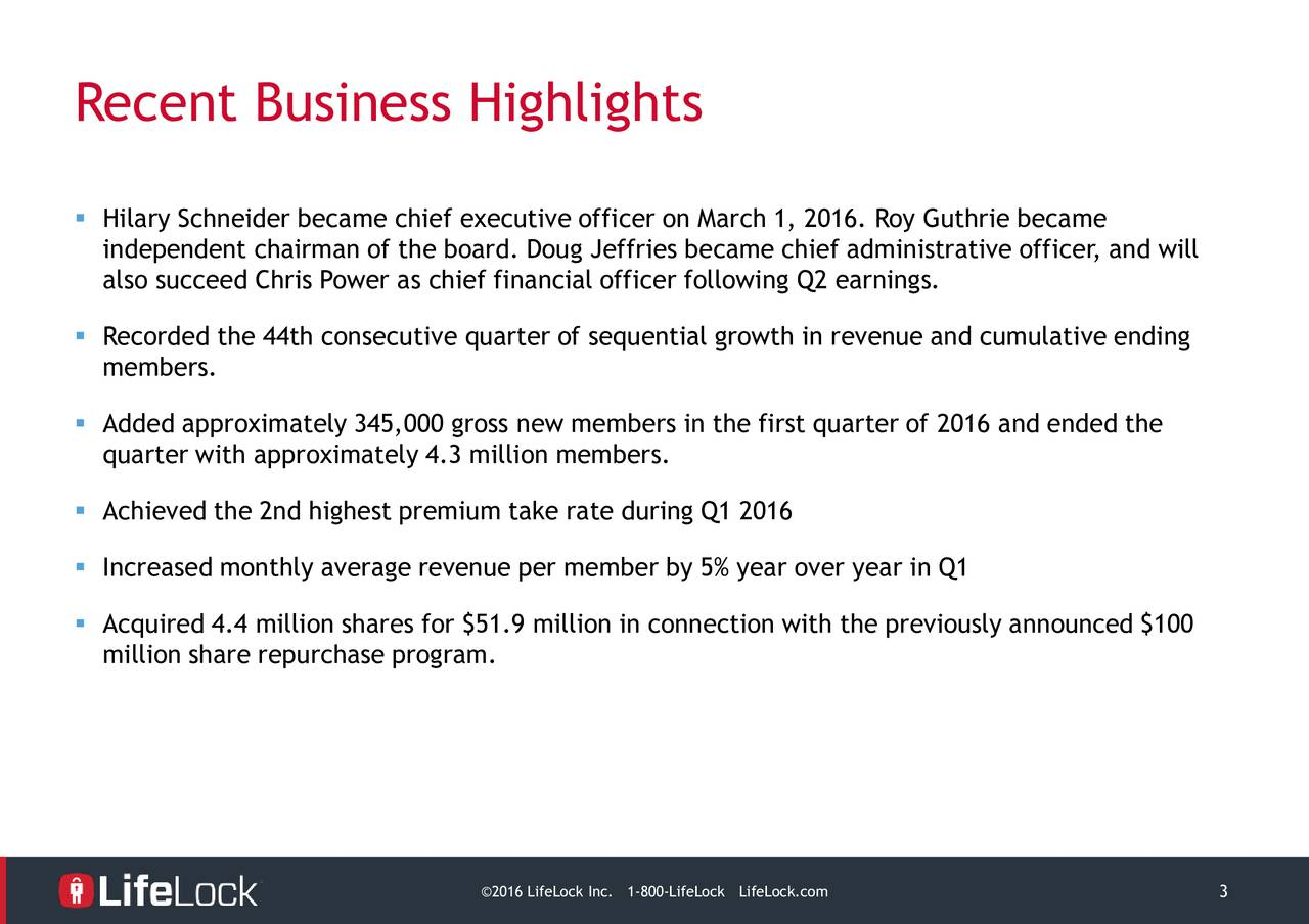Hilary Schneider became chief executive officer on March 1, 2016. Roy Guthrie became independent chairman of the board. Doug Jeffries became chief administrative officer, and will also succeed Chris Power as chief financial officer following Q2 earnings. Recorded the 44th consecutive quarter of sequential growth in revenue and cumulative ending members. Added approximately 345,000 gross new members in the first quarter of 2016 and ended the quarter with approximately 4.3 million members. Achieved the 2nd highest premium take rate during Q1 2016 Increased monthly average revenue per member by 5% year over year in Q1 Acquired 4.4 million shares for $51.9 million in connection with the previously announced $100 million share repurchase program. 2016 LifeLoc1-800-LifeLifeLock.com 3