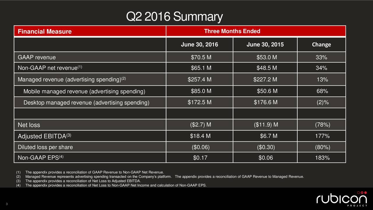 Financial Measure Three Months Ended June 30, 2016 June 30, 2015 Change GAAP revenue $70.5 M $53.0 M 33% Non-GAAP net revenue (1) $65.1 M $48.5 M 34% Managed revenue (advertising spending) (2) $257.4 M $227.2 M 13% Mobile managed revenue (advertising spending) $85.0 M $50.6 M 68% Desktop managed revenue (advertising spending) $172.5 M $176.6 M (2)% 4444444 Net loss ($2.7) M ($11.9) M (78%) (3) Adjusted EBITDA $18.4 M $6.7 M 177% Diluted loss per share ($0.06) ($0.30) (80%) (4) Non-GAAP EPS $0.17 $0.06 183% (1)The appendix provides a reconciliation of GAAP Revenue to Non-GAAP Net Revenue. (2)Managed Revenue represents advertising spending transacteThe appendix provides a reconciliation of GAAP Revenue to Managed Revenue. (3)The appendix provides a reconciliation of Net Loss to Adjusted EBITDA. (4)The appendix provides a reconciliation of Net Loss to Non-GAAP Net Income and calculation of Non-GAAP EPS. 3
