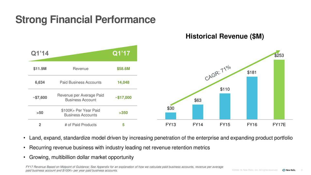Historical Revenue ($M) Q114 Q117 $253 $11.9M Revenue $58.6M $181 6,634 Paid Business Accounts 14,048 $110 ~$7,600 Revenue per Average Paid ~$17,000 Business Account $63 $100K+ Per Year Paid $30 >50 Business Accounts >350 2 # of Paid Products 5 FY13 FY14 FY15 FY16 FY17E Land, expand, standardize model driven by increasing penetration of the enterprise and expanding product portfolio Recurring revenue business with industry leading net revenue retention metrics Growing, multibillion dollar market opportunity FY17 Revenue Based on Midpoint of Guidance; See Appendix for an explanation of how we calculate paid business accounts, revenue per average paid business account and $100K+ per year paid business accounts. 2008-16 New Relic, Inc. All rights reserved.